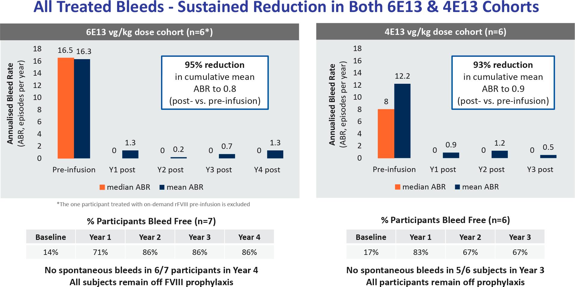 nct02576795 results 01 - Генная терапия гемофилии A: гонка за полным излечением