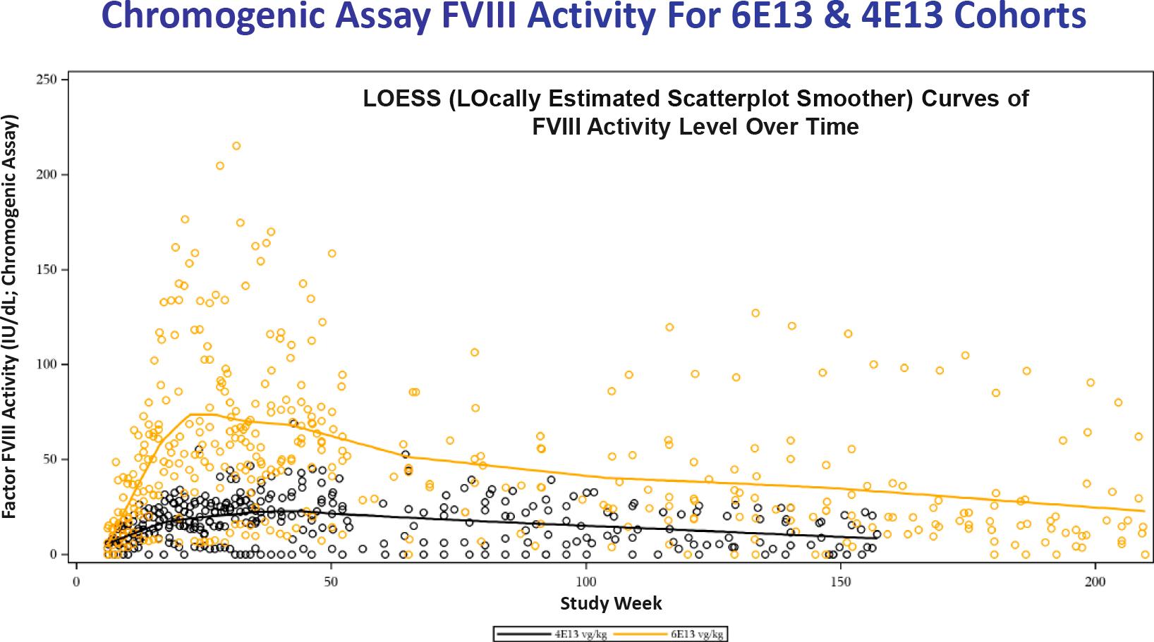 nct02576795 results 04 - Генная терапия гемофилии A: гонка за полным излечением