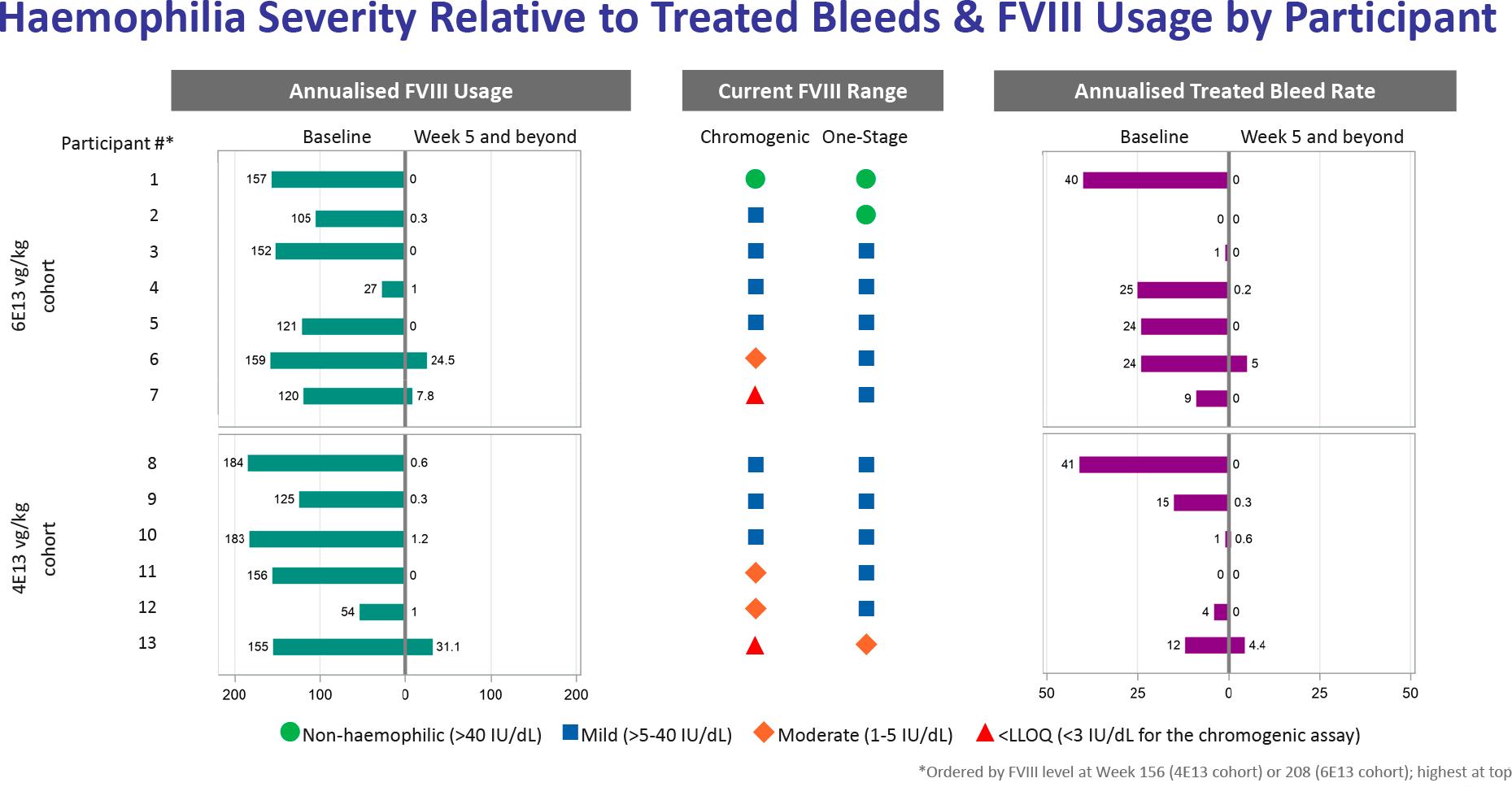 nct02576795 results 05 - Генная терапия гемофилии A: гонка за полным излечением