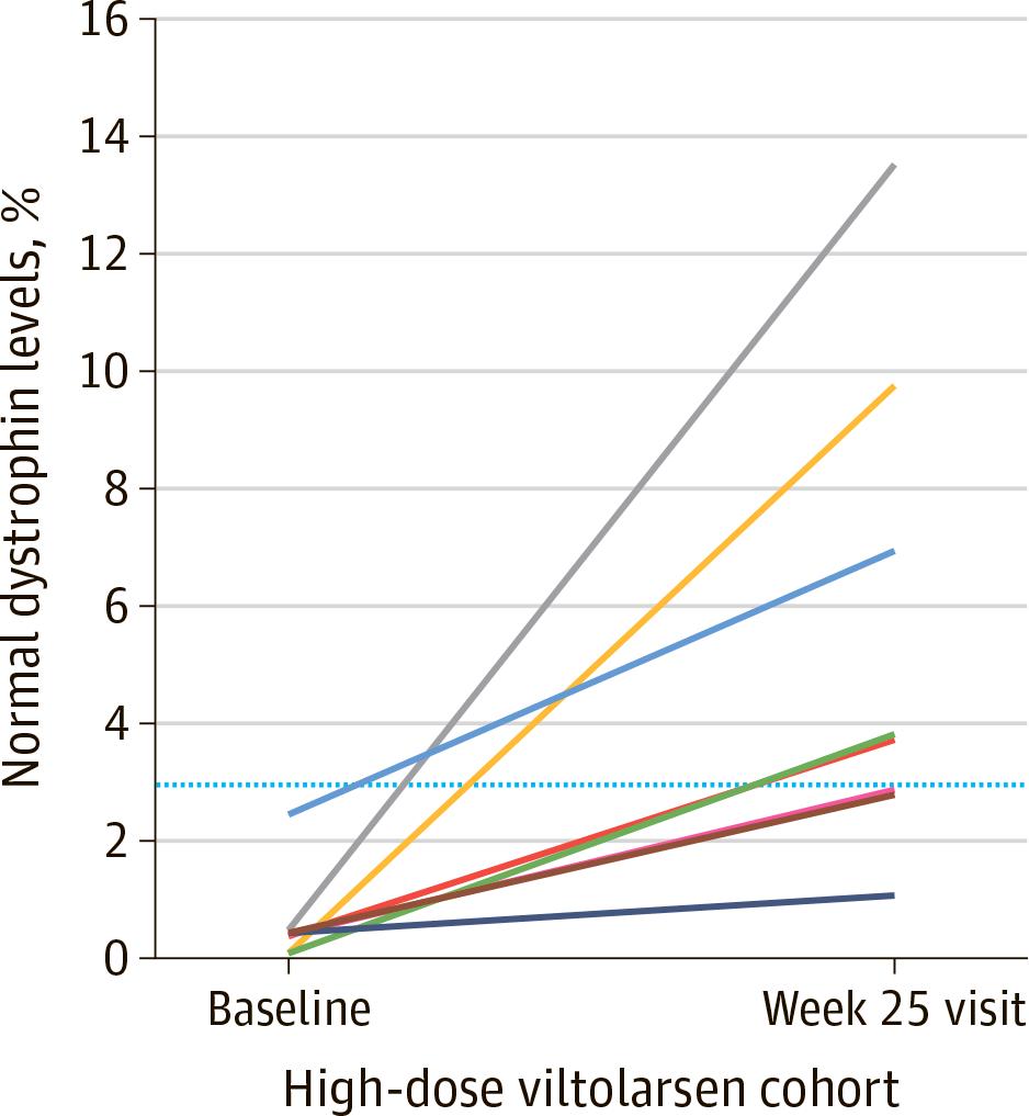 nct02740972 results 03 - «Вилтепсо»: новое лекарство против мышечной дистрофии Дюшенна