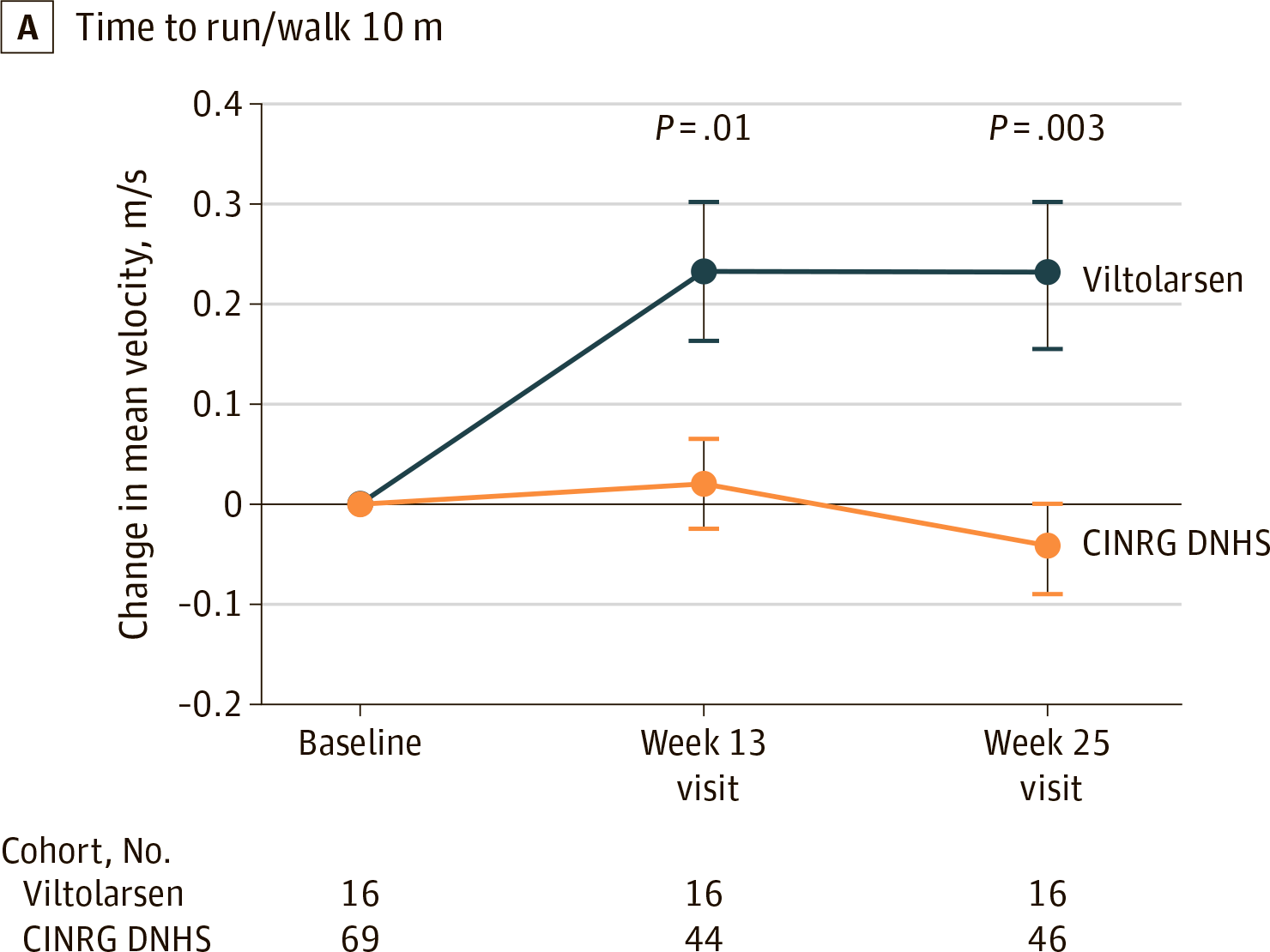 nct02740972 results 04 - «Вилтепсо»: новое лекарство против мышечной дистрофии Дюшенна