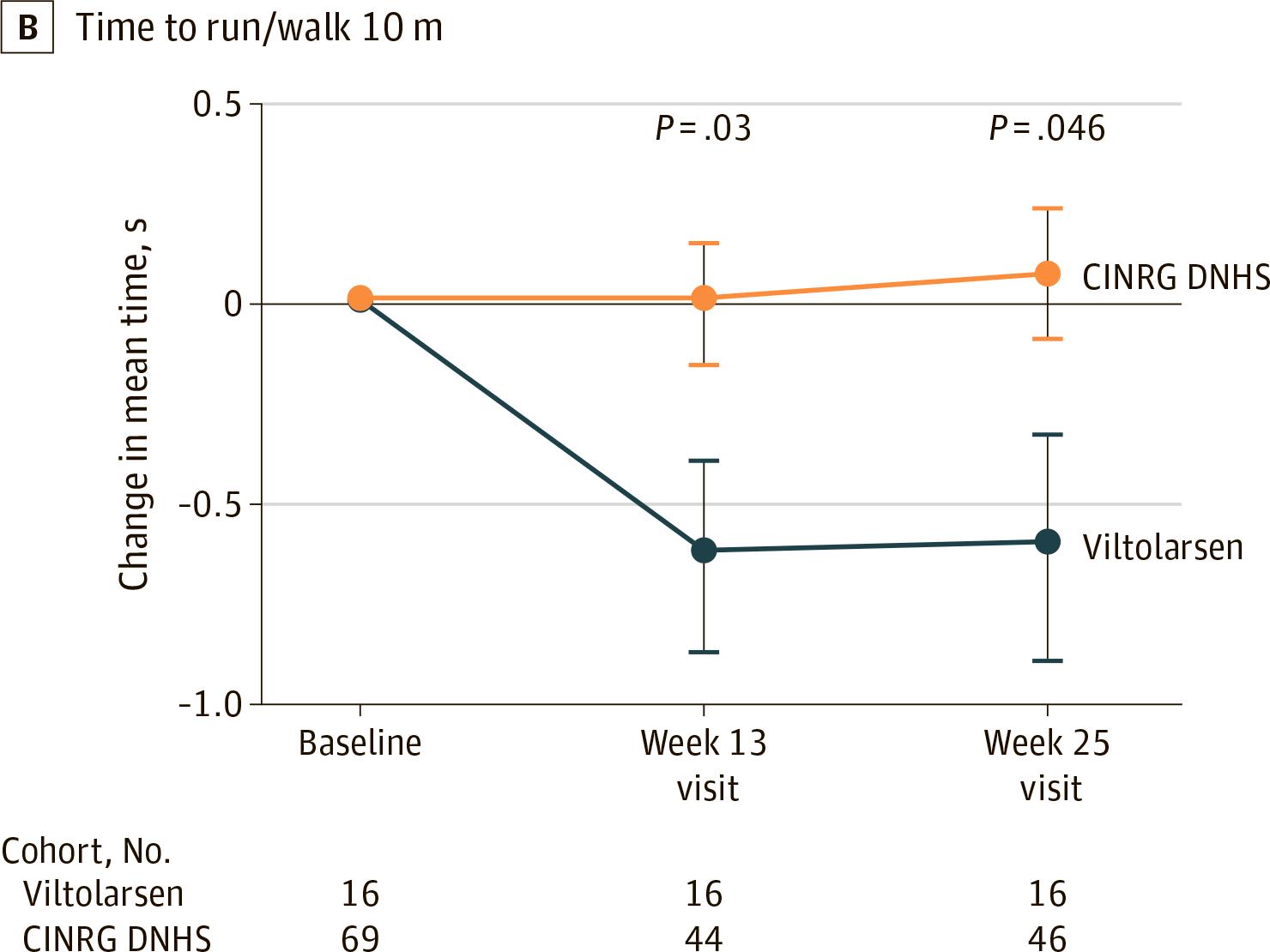 nct02740972 results 05 - «Вилтепсо»: новое лекарство против мышечной дистрофии Дюшенна