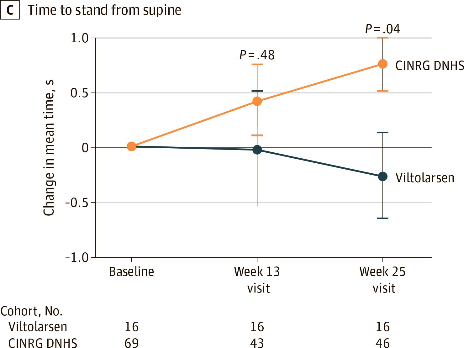 nct02740972 results 06 - «Вилтепсо»: новое лекарство против мышечной дистрофии Дюшенна