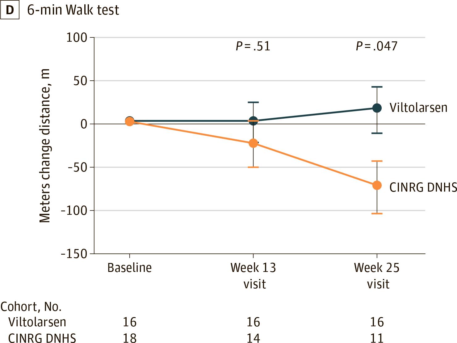 nct02740972 results 07 - «Вилтепсо»: новое лекарство против мышечной дистрофии Дюшенна