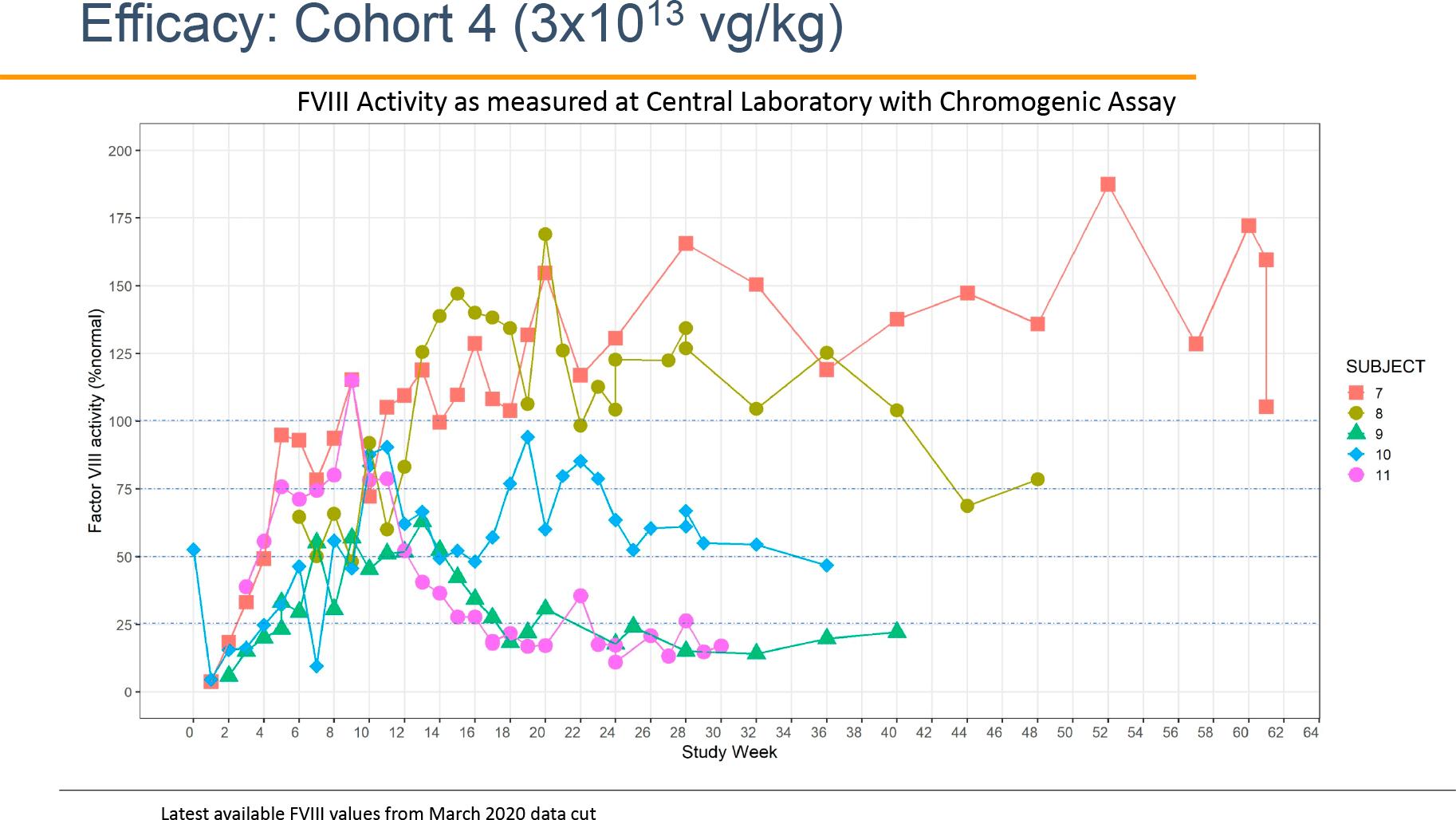 nct03061201 results - Генная терапия гемофилии A: гонка за полным излечением