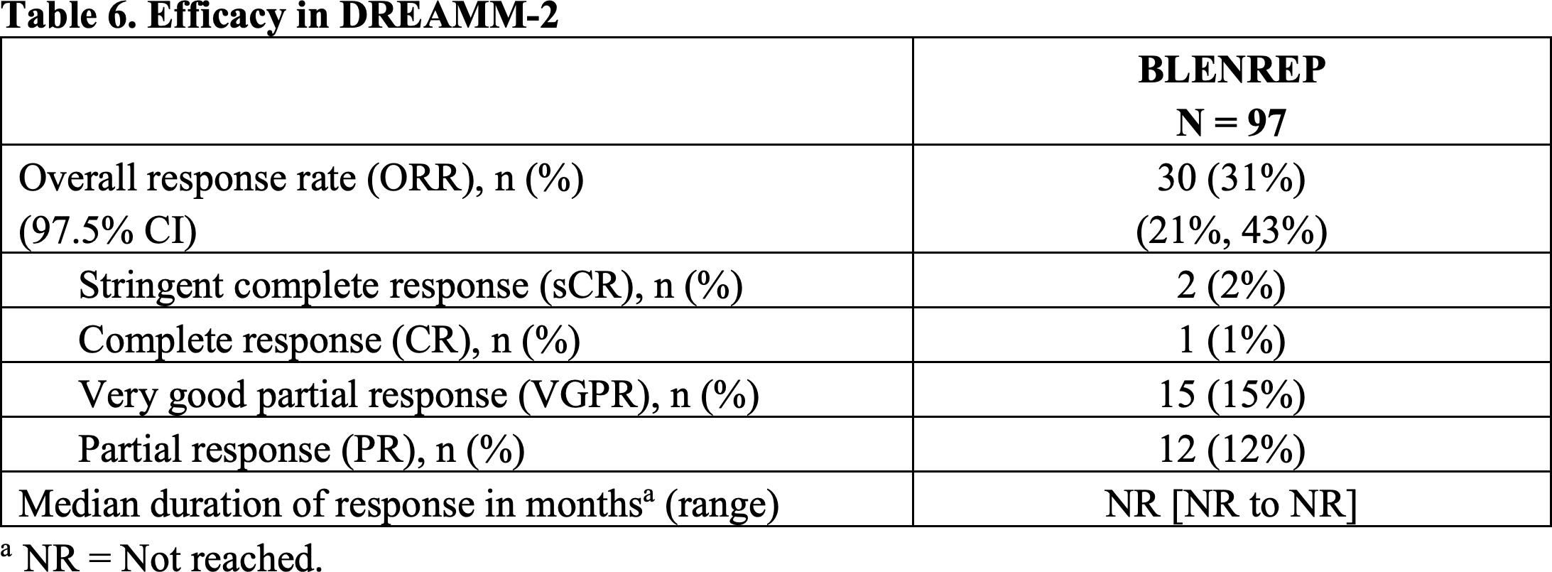 nct03525678 results 01 - «Бленреп»: новое лекарство против множественной миеломы