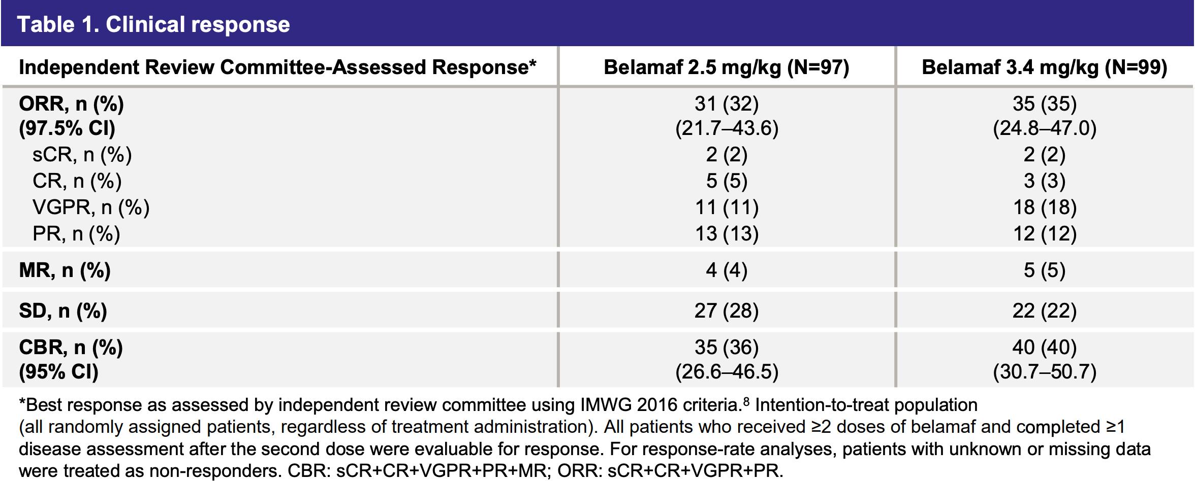 nct03525678 results 02 - «Бленреп»: новое лекарство против множественной миеломы