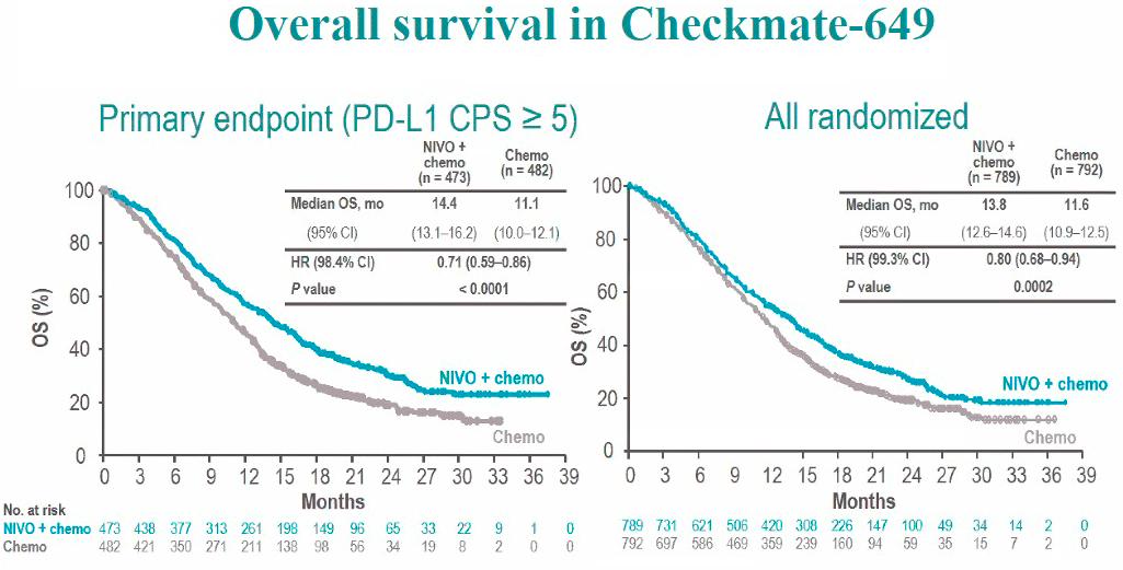 checkmate 649 results - «Китруда» и «Опдиво»: иммуноонкологическое лечение рака желудка или пищевода