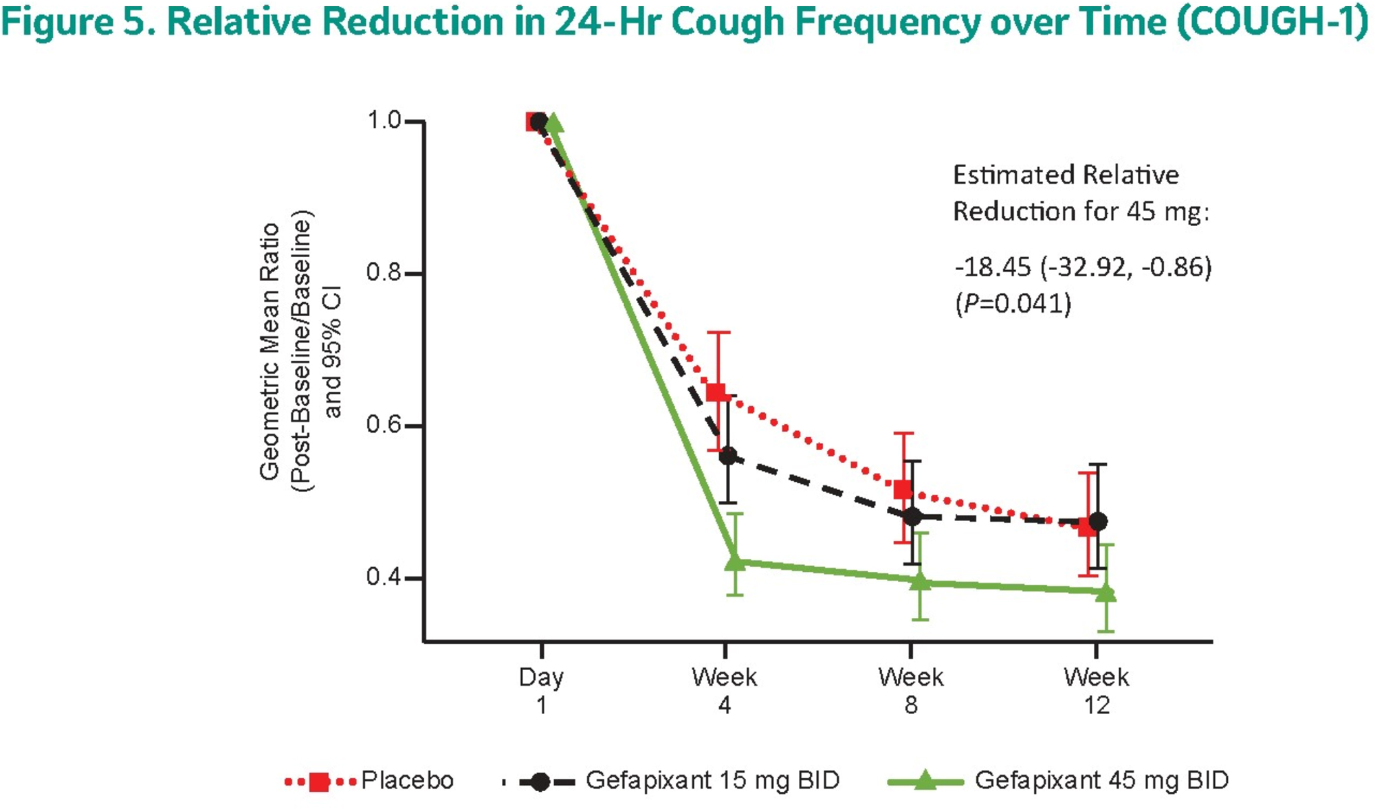 gefapixant results 02 - Гефапиксант: возможное лекарство против хронического кашля