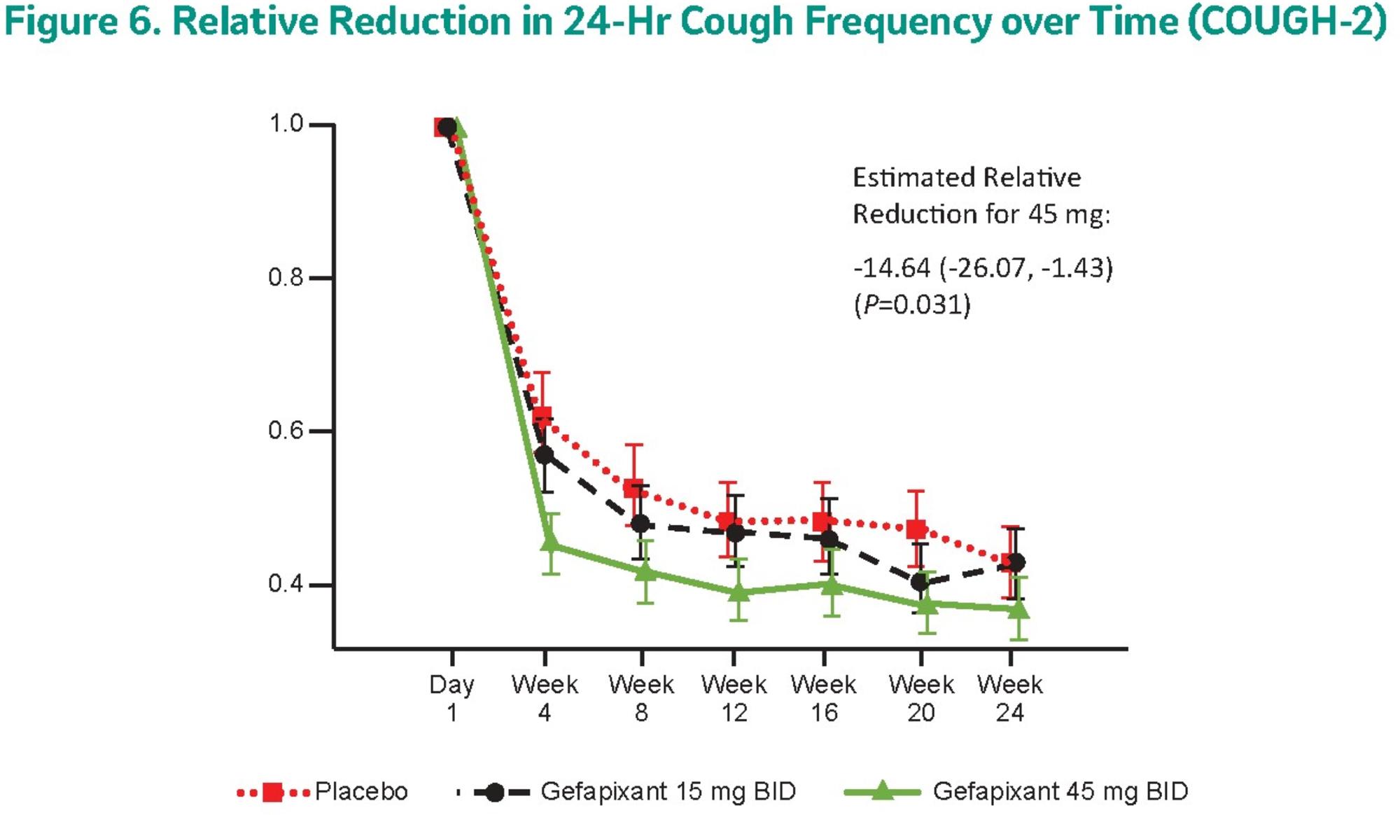 gefapixant results 03 - Гефапиксант: возможное лекарство против хронического кашля