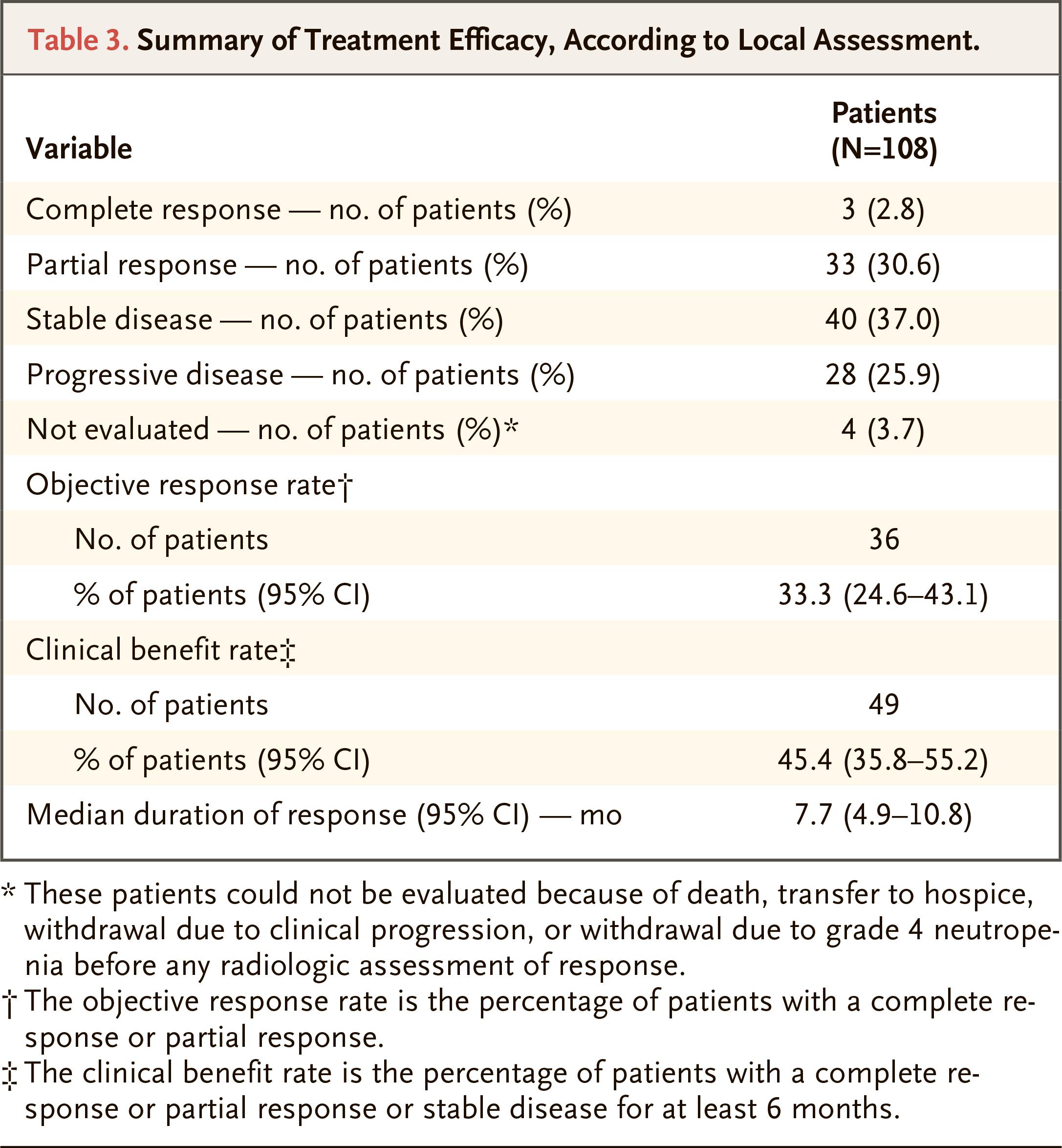 nct01631552 results 01 - «Троделви»: новое лекарство против трижды негативного рака молочной железы