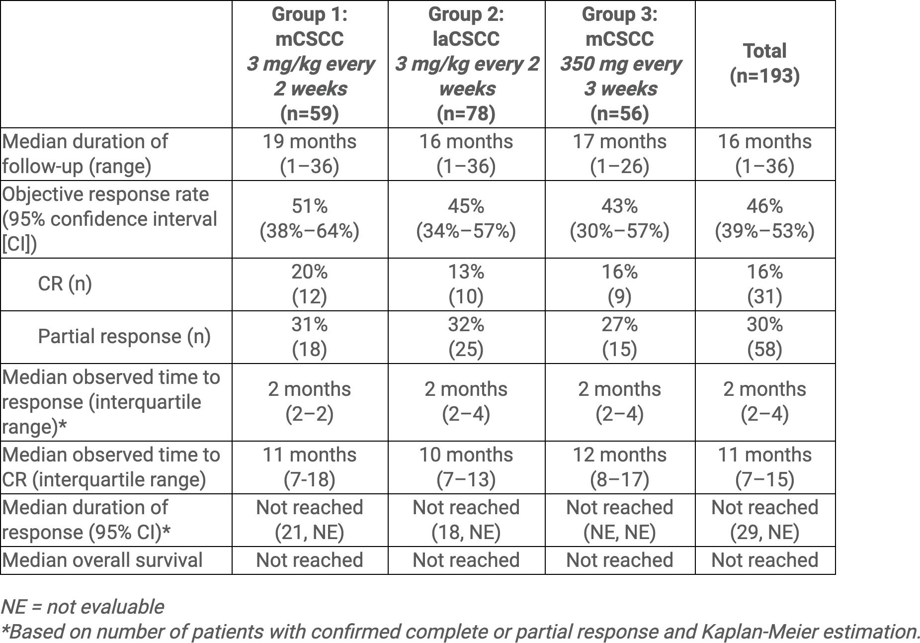 nct02760498 results 01 - «Либтайо»: первое специфическое лекарство против распространенного плоскоклеточного рака кожи