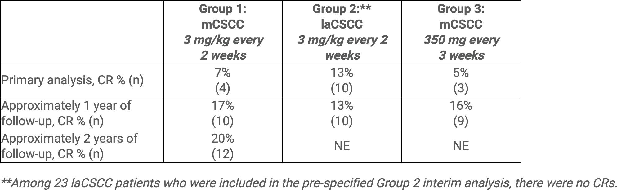 nct02760498 results 02 - «Либтайо»: первое специфическое лекарство против распространенного плоскоклеточного рака кожи