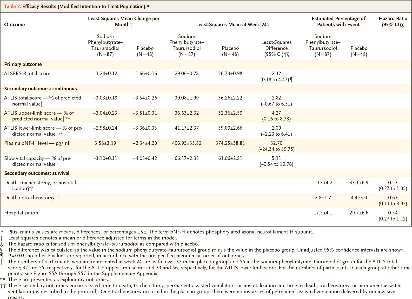 nct03127514 results 02 - Боковой амиотрофический склероз: новое лекарство на горизонте