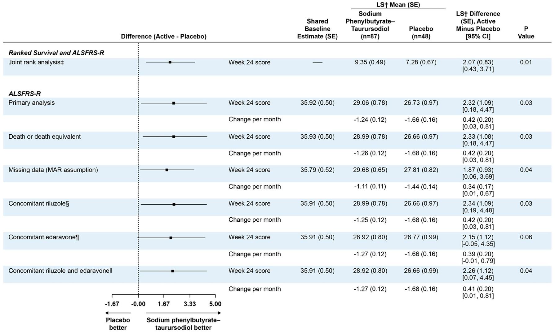nct03127514 results 03 - Боковой амиотрофический склероз: новое лекарство на горизонте
