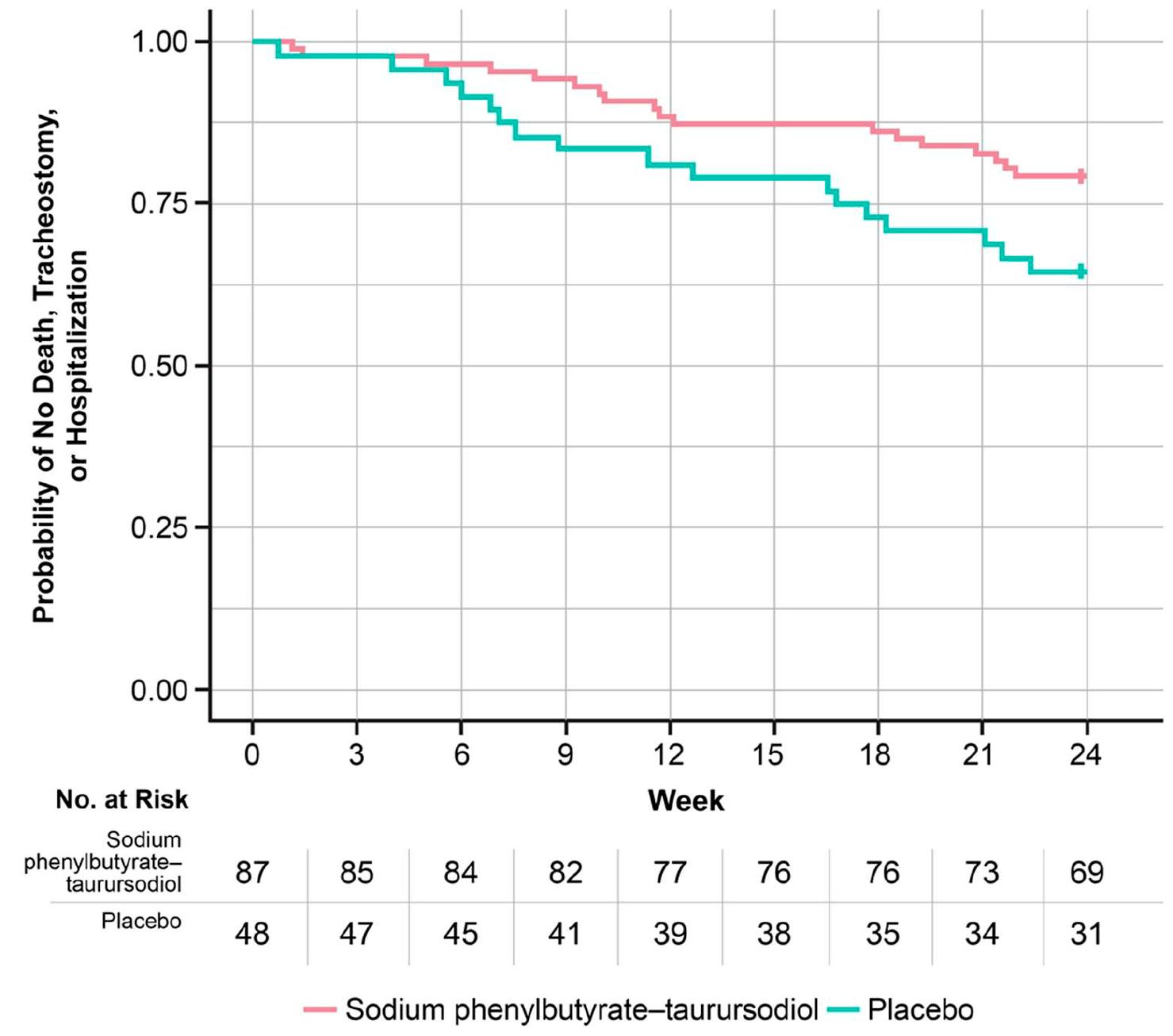 nct03127514 results 05 - Боковой амиотрофический склероз: новое лекарство на горизонте