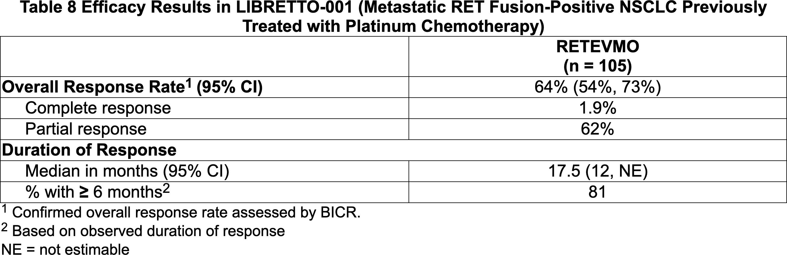 nct03157128 results 01 - «Ретевмо»: первое лекарство против RET-положительных опухолей
