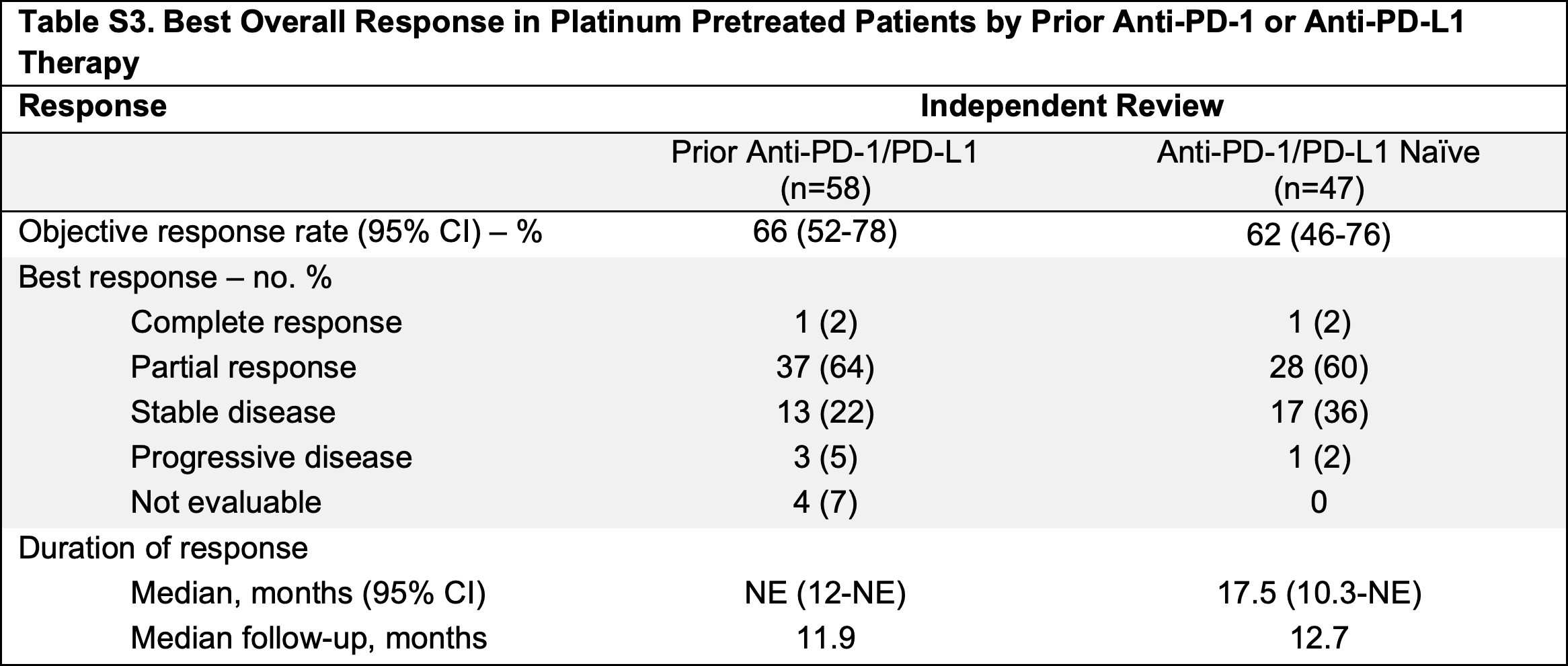 nct03157128 results 02 - «Ретевмо»: первое лекарство против RET-положительных опухолей