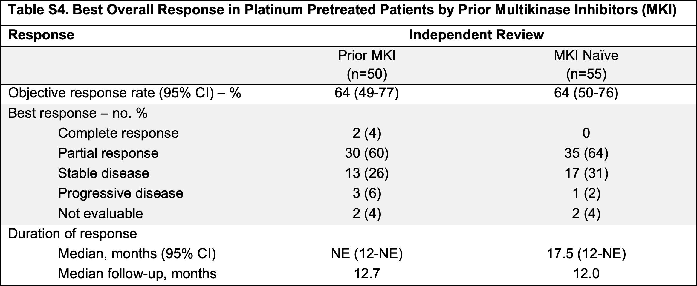 nct03157128 results 03 - «Ретевмо»: первое лекарство против RET-положительных опухолей
