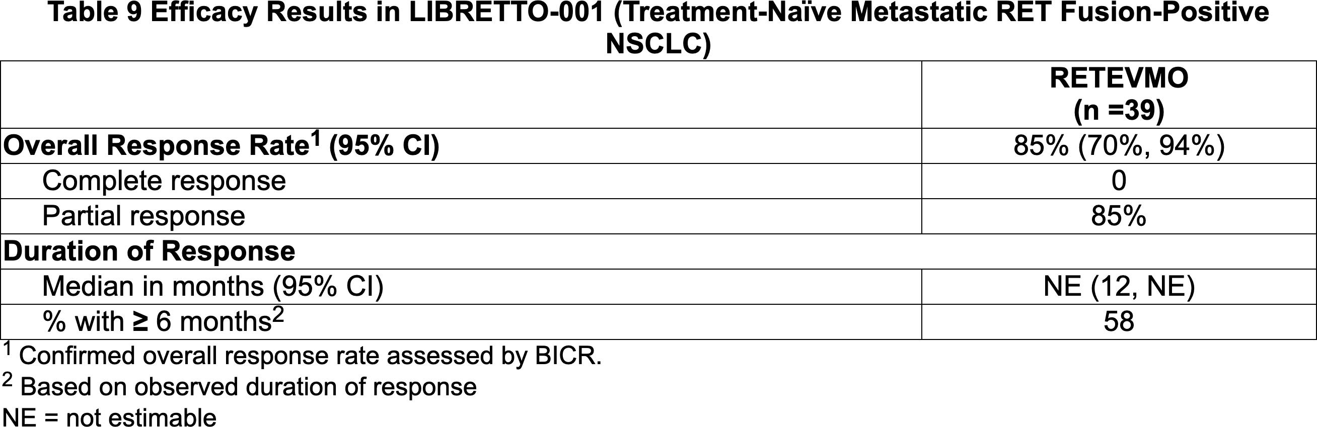 nct03157128 results 04 - «Ретевмо»: первое лекарство против RET-положительных опухолей