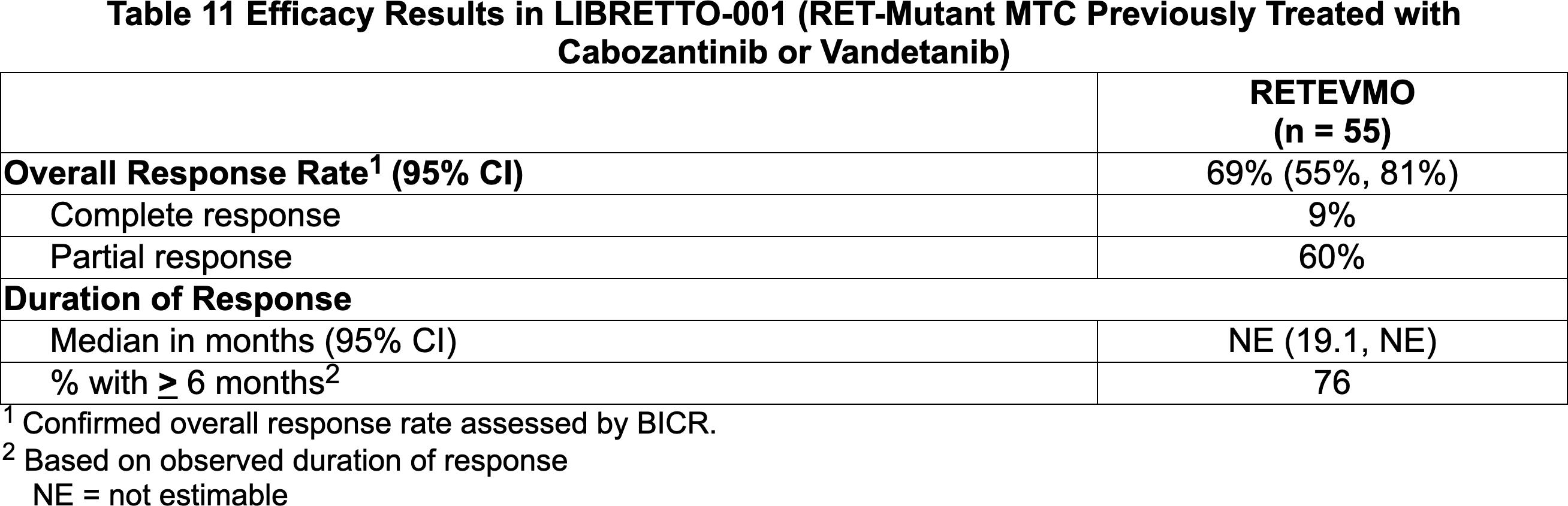 nct03157128 results 05 - «Ретевмо»: первое лекарство против RET-положительных опухолей
