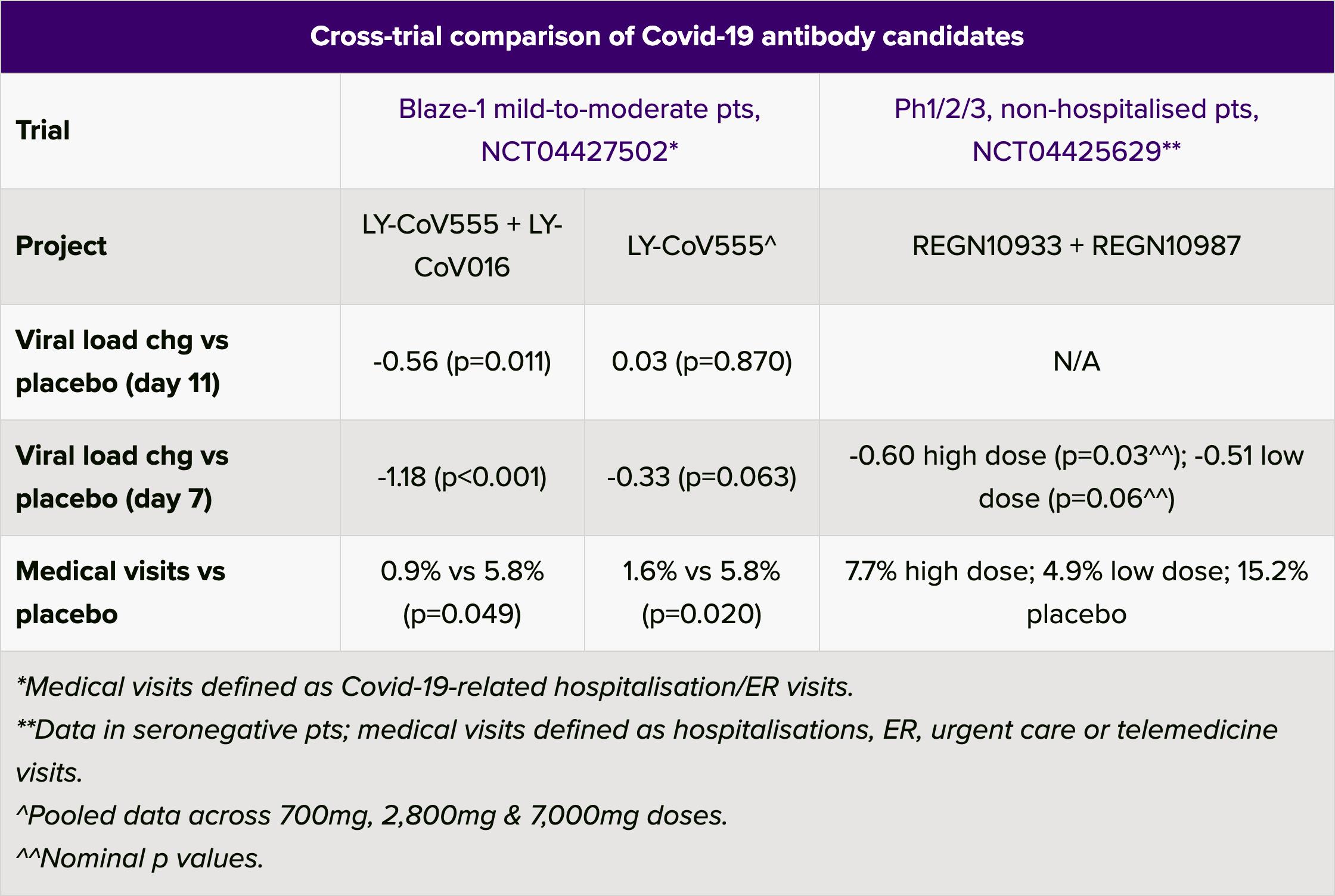 cross trial comparison of covid 19 antibody candidates - Лечение коронавируса. Бамланивимаб против ковида — лечение и профилактика