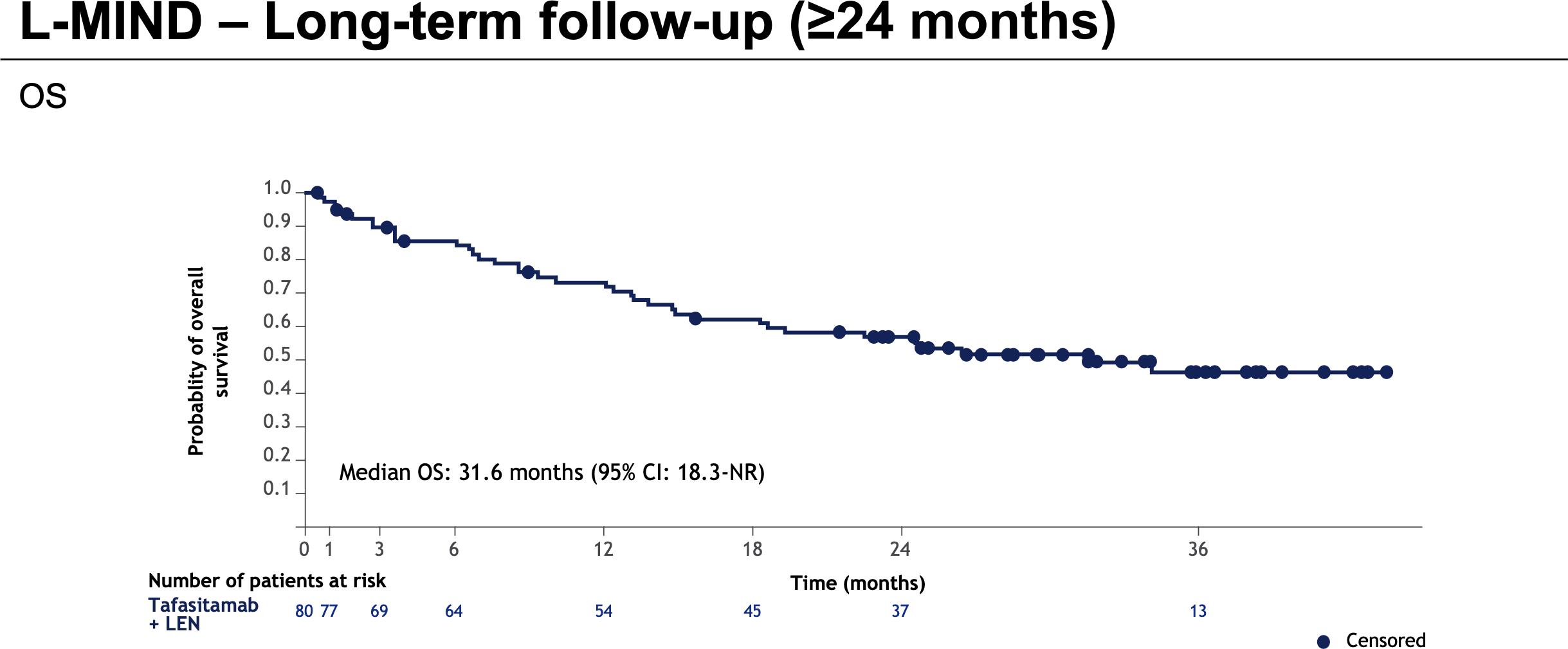 nct02399085 results 01 - «Монджуви»: мощное лекарство против диффузной B-крупноклеточной лимфомы