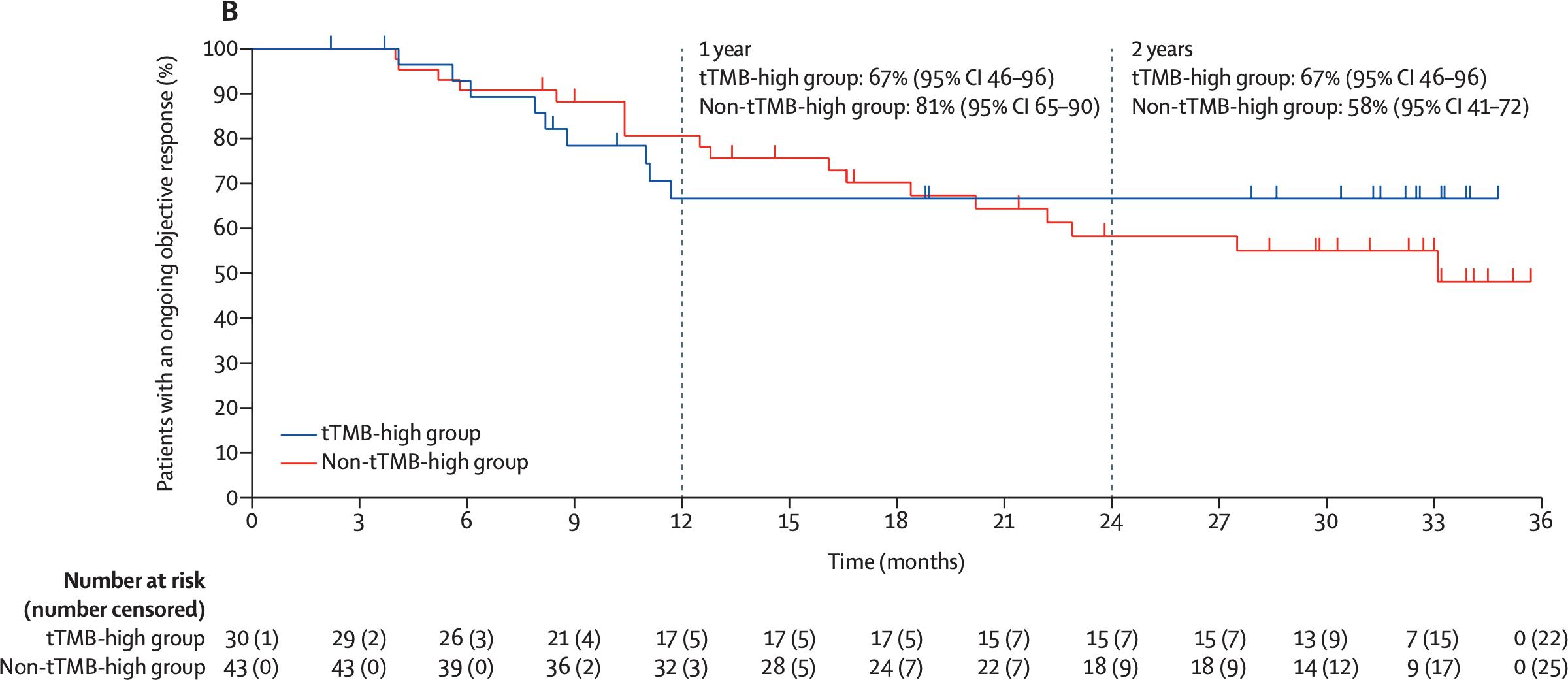 nct02628067 results 03 - «Китруда» разрешен в лечении любых солидных опухолей