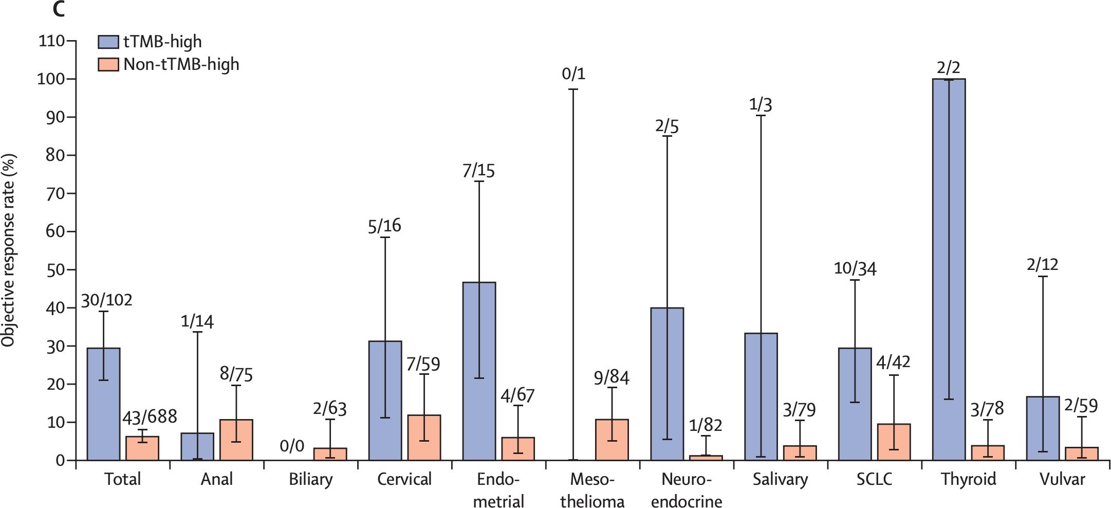 nct02628067 results 04 - «Китруда» разрешен в лечении любых солидных опухолей