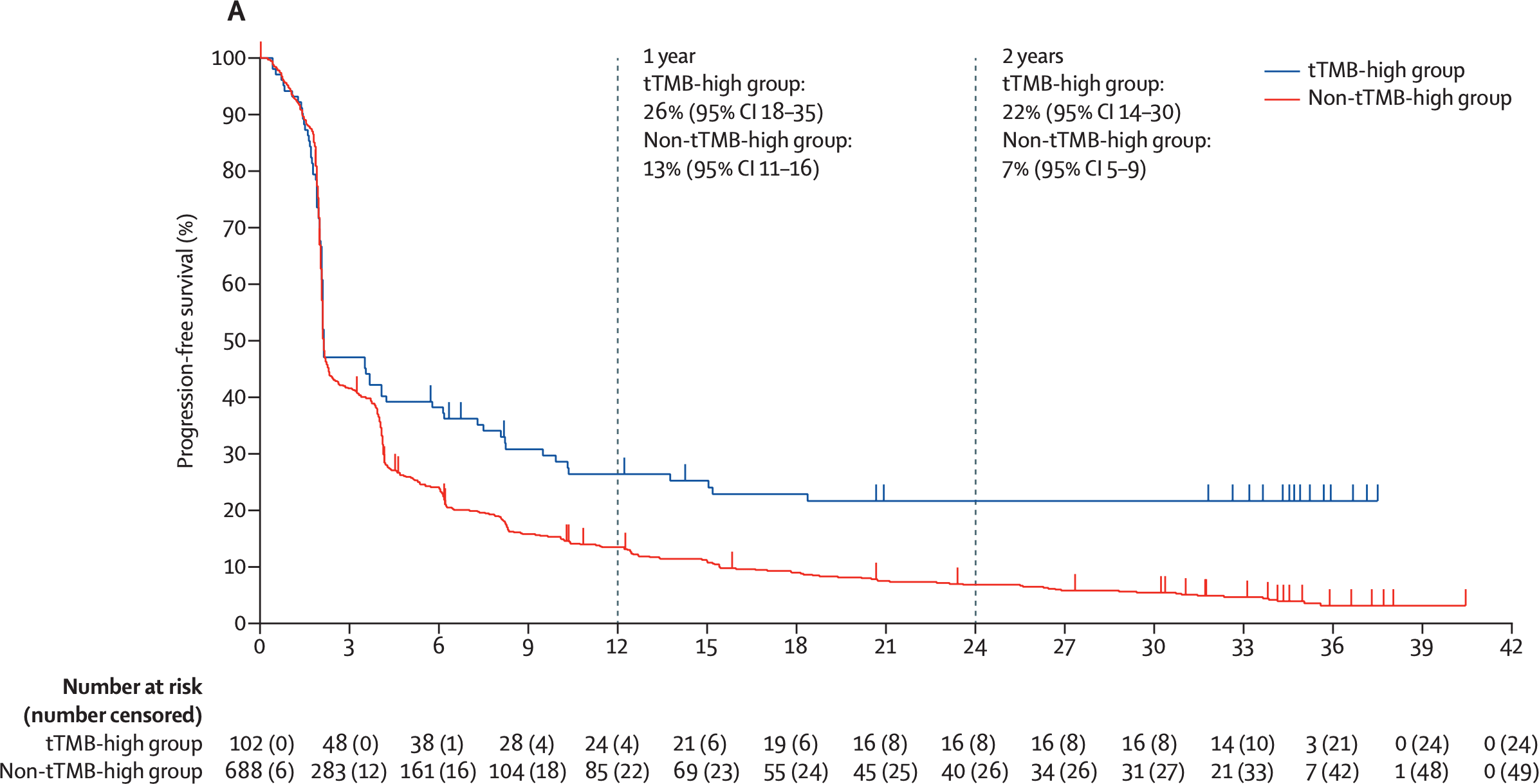 nct02628067 results 06 - «Китруда» разрешен в лечении любых солидных опухолей