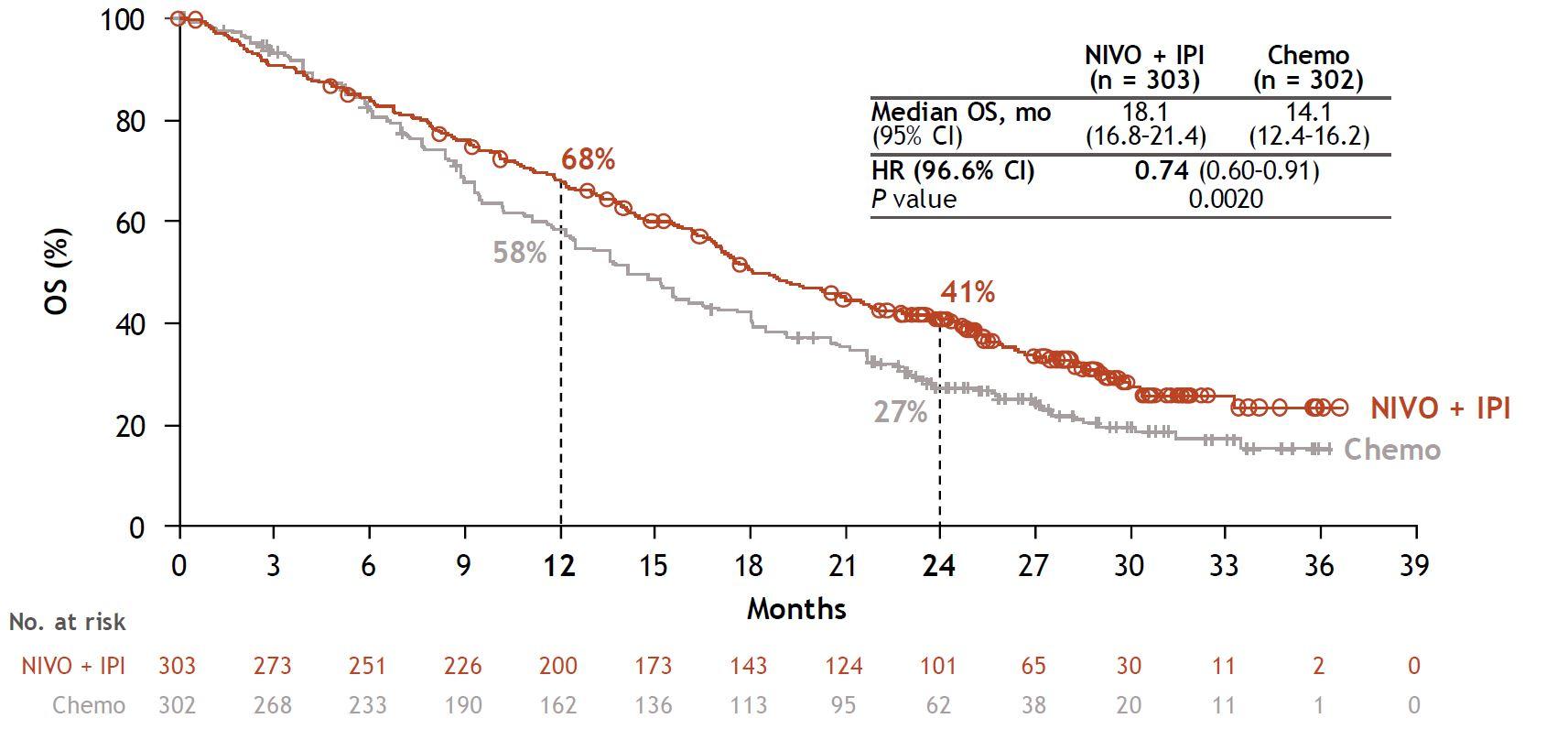 nct02899299 results 02 - «Опдиво» и «Ервой»: новый стандарт первоочередного лечения злокачественной мезотелиомы плевры
