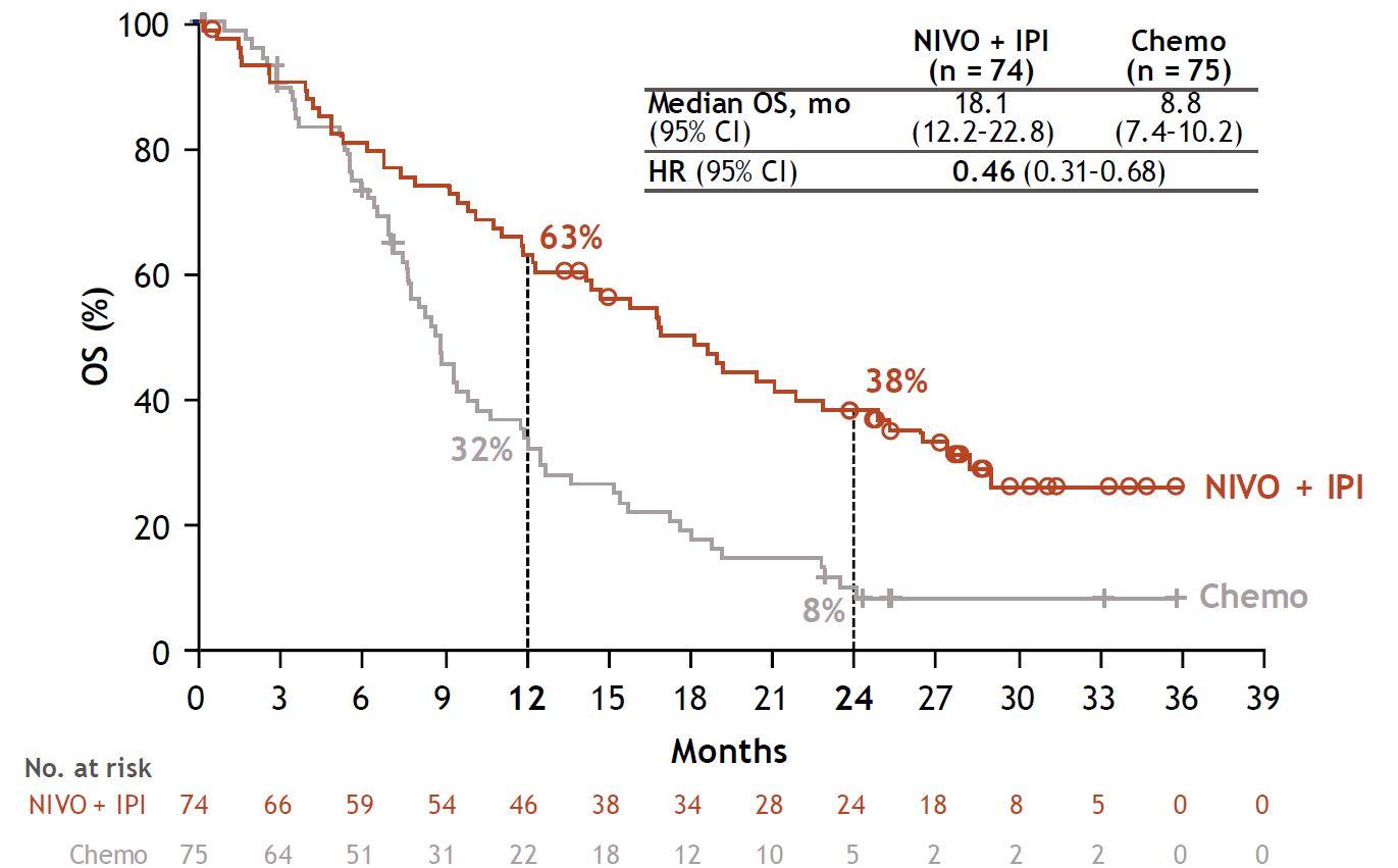 nct02899299 results 03 - «Опдиво» и «Ервой»: новый стандарт первоочередного лечения злокачественной мезотелиомы плевры