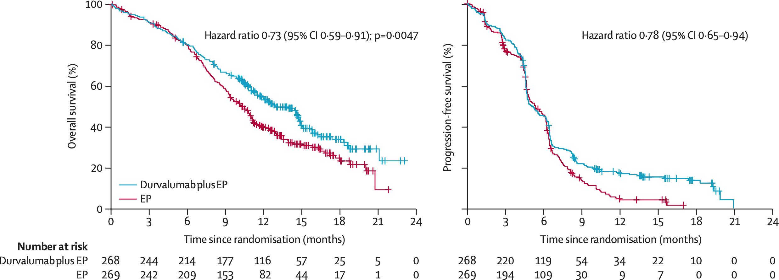 nct03043872 results 02 - «Имфинзи»: первоочередная иммунотерапия мелкоклеточного рака легкого