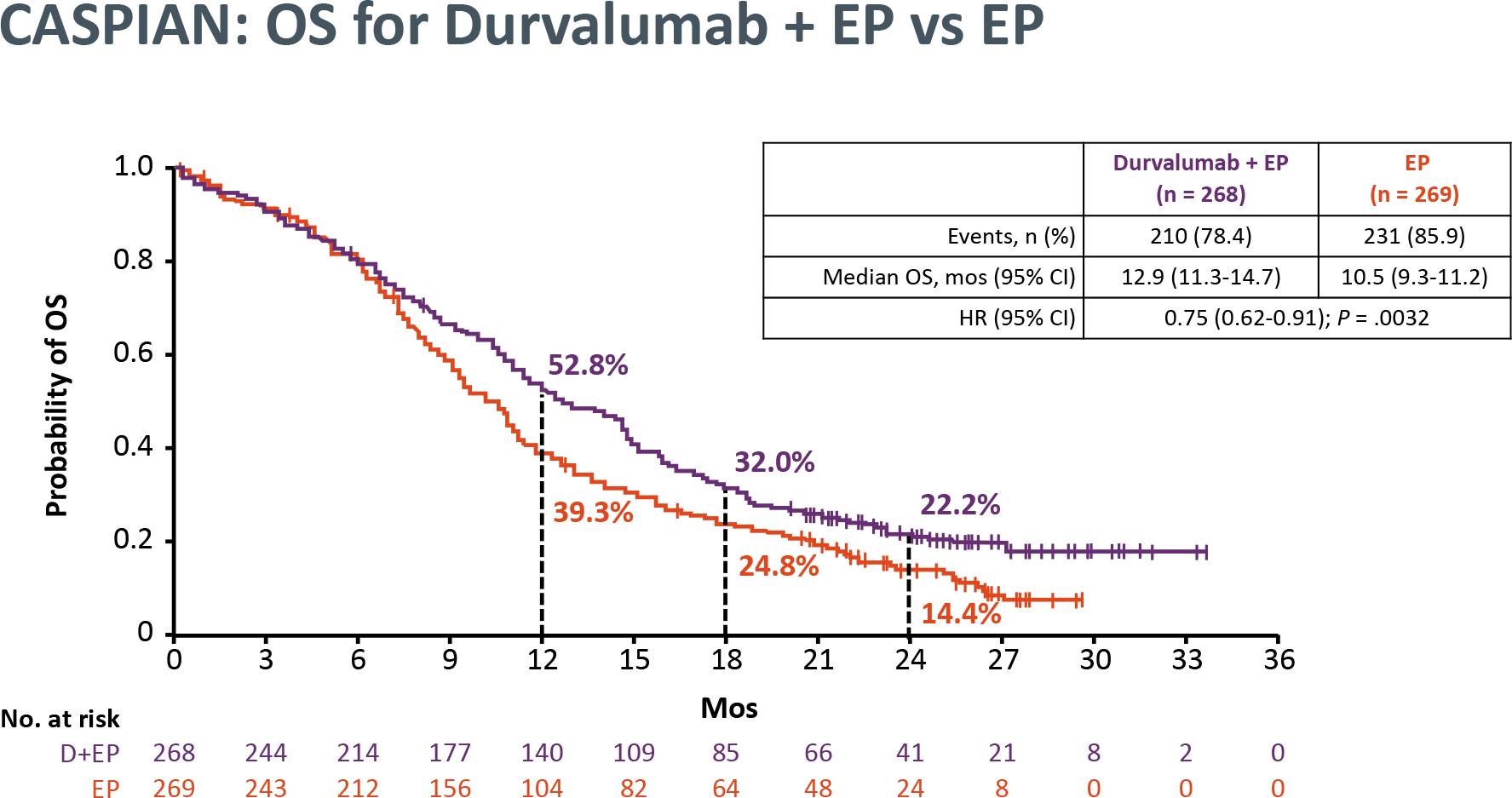 nct03043872 results 03 - «Имфинзи»: первоочередная иммунотерапия мелкоклеточного рака легкого