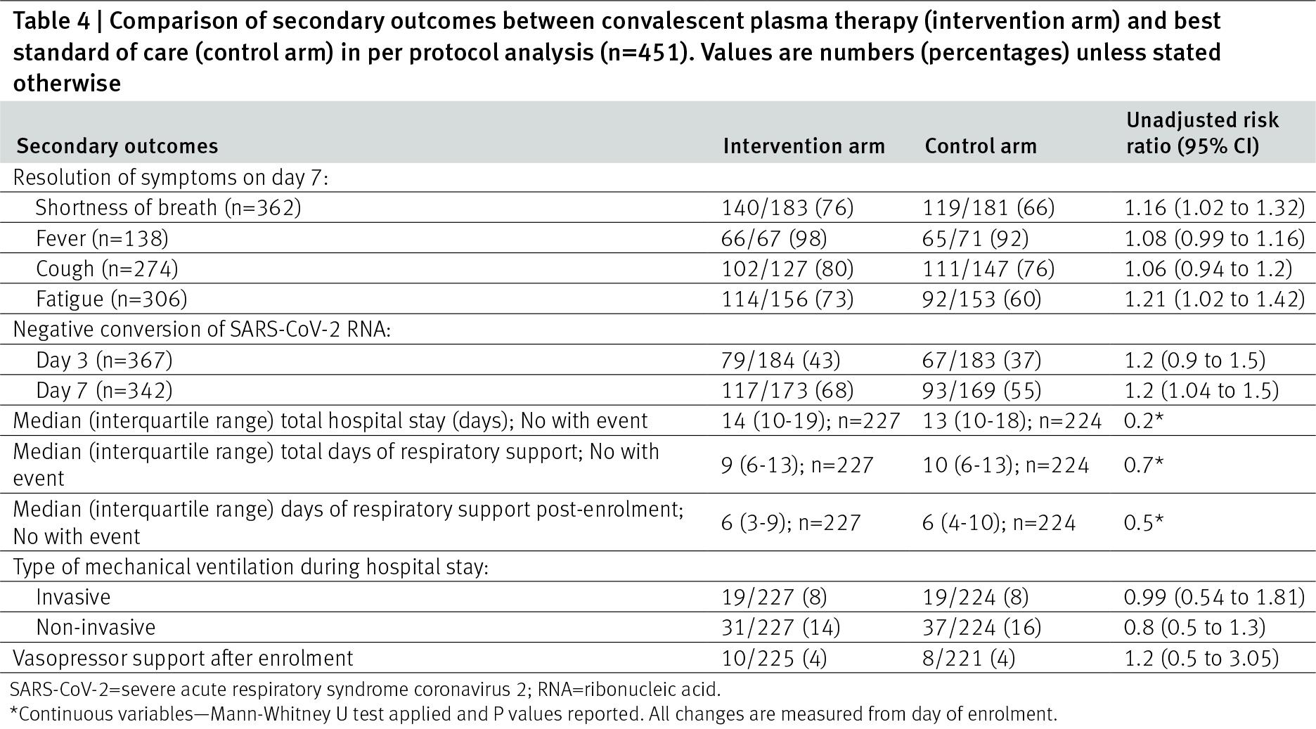 placid results 01 - Лечение коронавируса. Антиковидная плазма полностью бесполезна