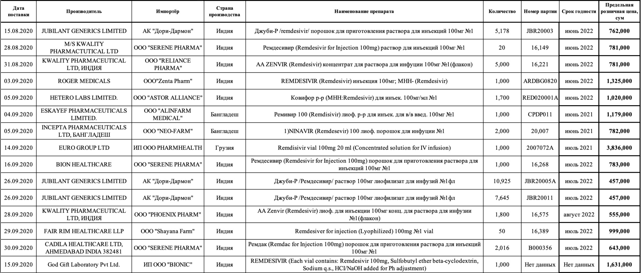 remdesivir uz - Лечение коронавируса. Ремдесивир пришел в Россию