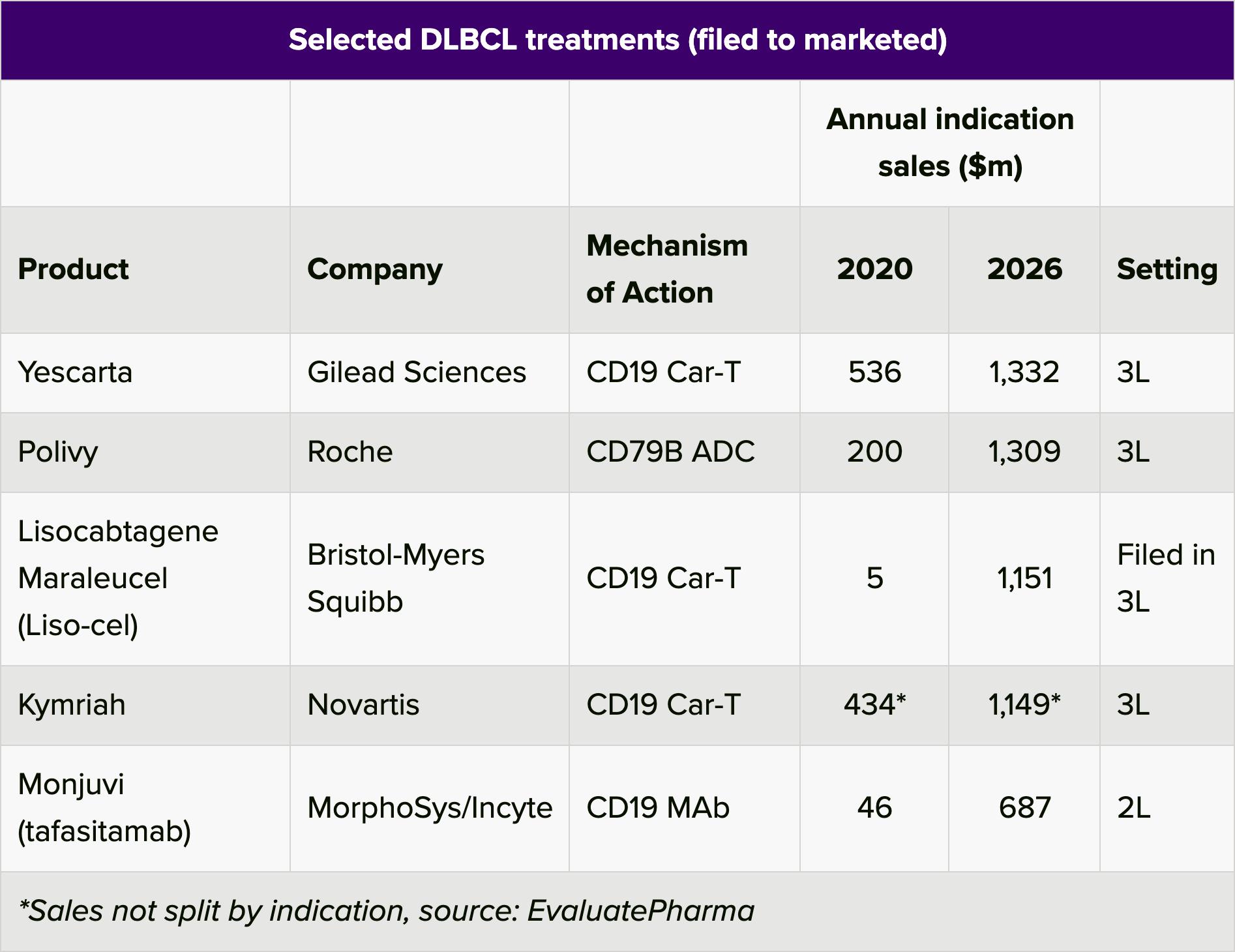 selected dlbcl treatments - «Монджуви»: мощное лекарство против диффузной B-крупноклеточной лимфомы