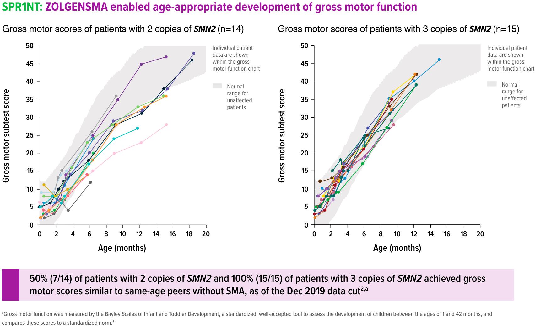 zolgensma spr1nt results 02 - «Золгенсма»: генная терапия, которая вылечит спинальную мышечную атрофию. Все подробности