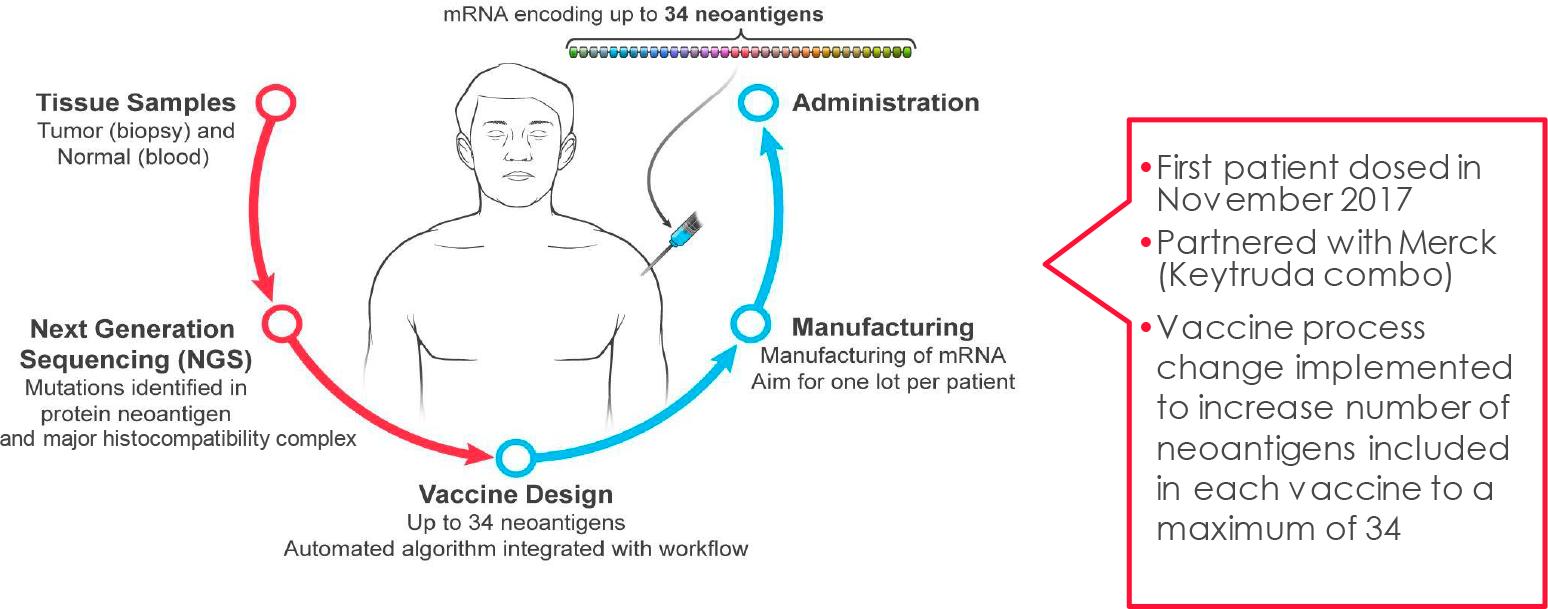 mrna vaccine 01 - Moderna mRNA-4157: персонализированная противораковая вакцина, которая работает