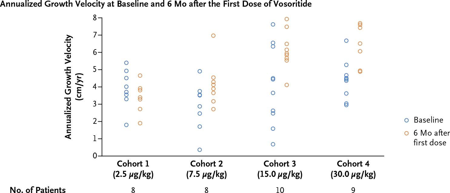 nct02055157 nct02724228 results 01 - Восоритид: первое лекарство против карликовости