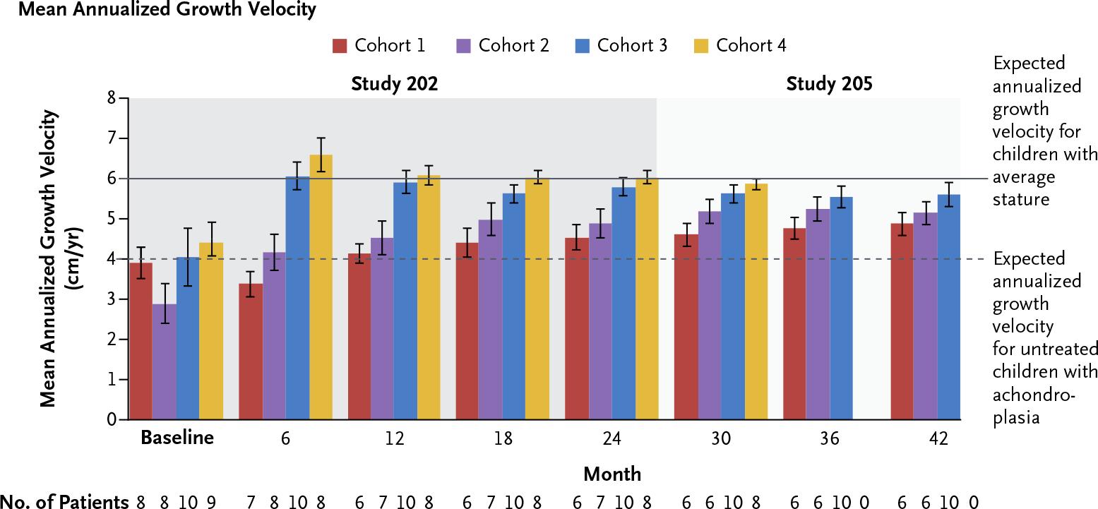 nct02055157 nct02724228 results 02 - Восоритид: первое лекарство против карликовости