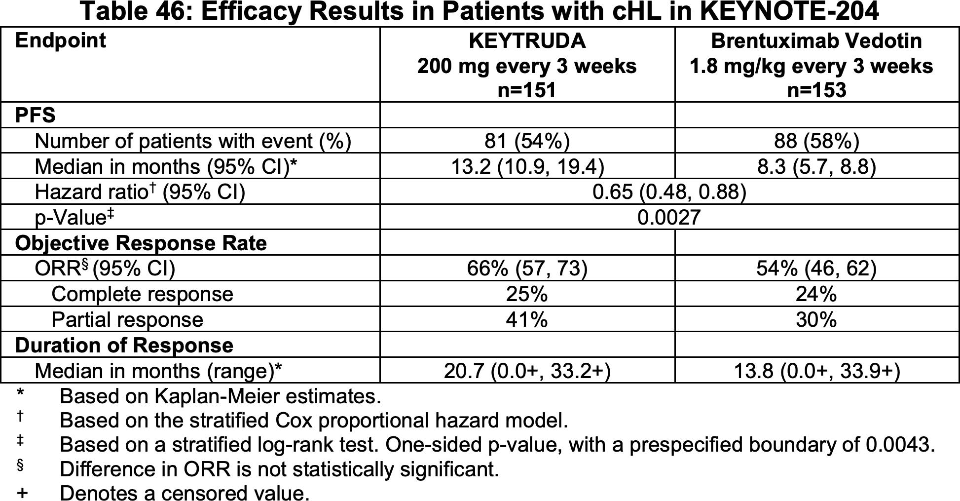 nct02684292 results 01 - «Китруда»: успешное лечение запущенной классической лимфомы Ходжкина