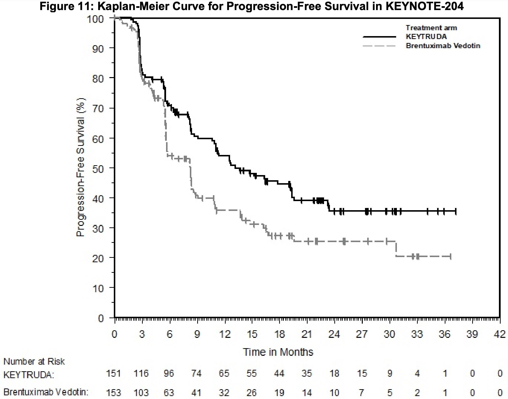 nct02684292 results 02 - «Китруда»: успешное лечение запущенной классической лимфомы Ходжкина