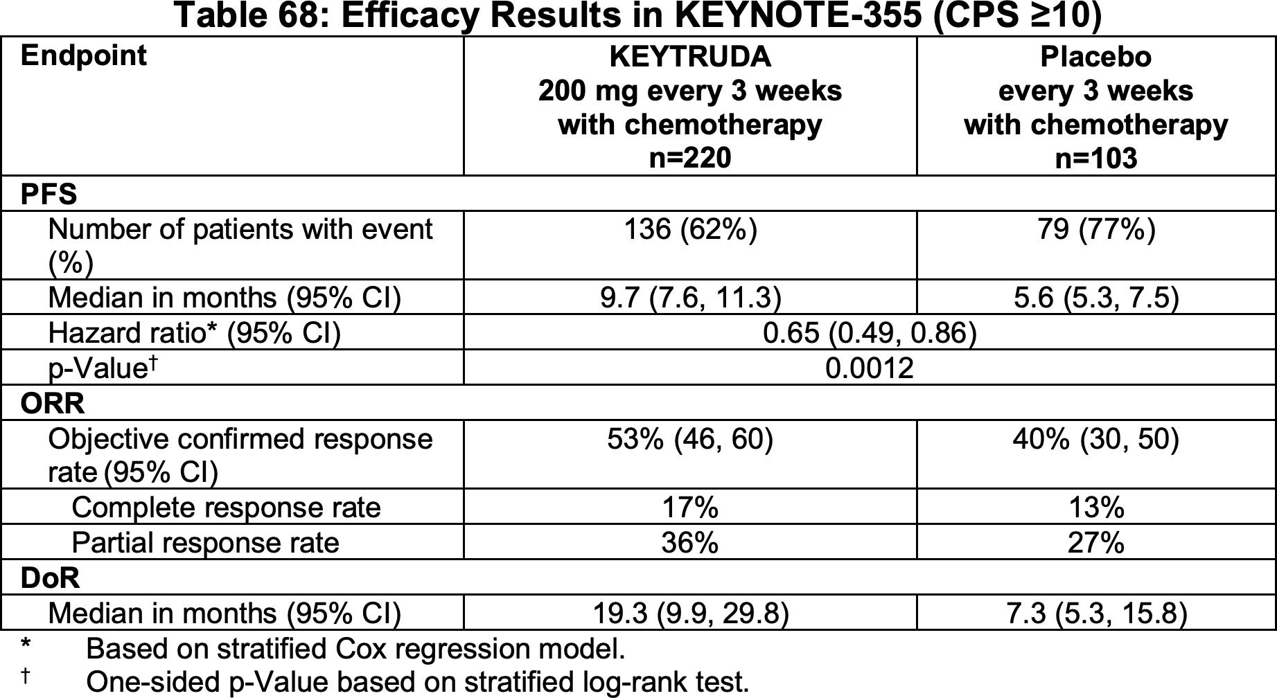 nct02819518 results 01 - «Китруда» разрешен для первоочередного лечения трижды негативного рака молочной железы
