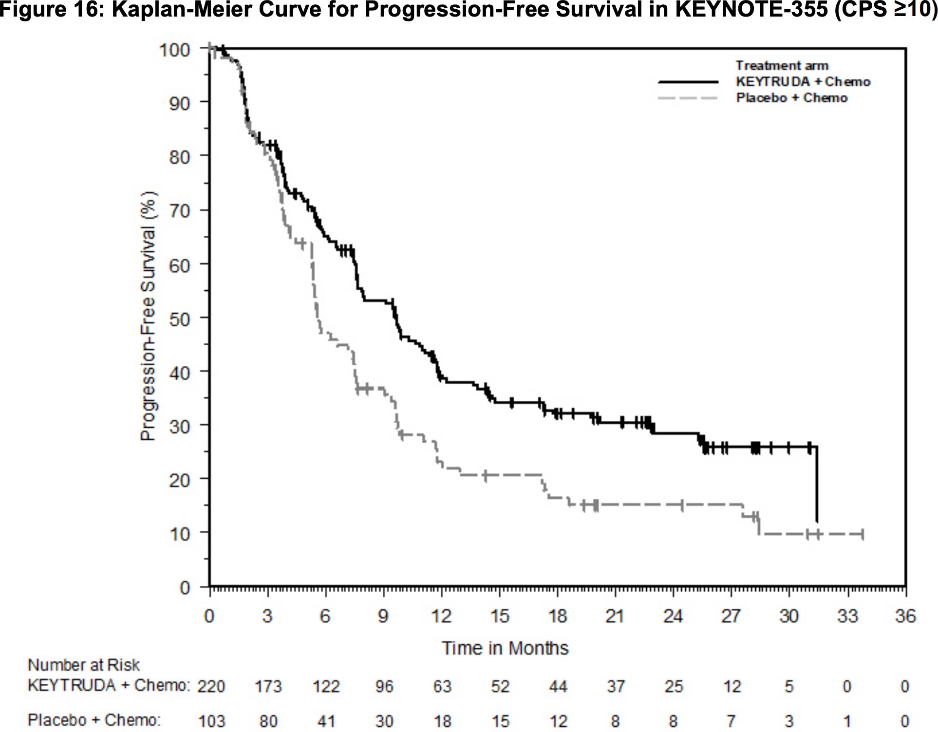 nct02819518 results 02 - «Китруда» разрешен для первоочередного лечения трижды негативного рака молочной железы