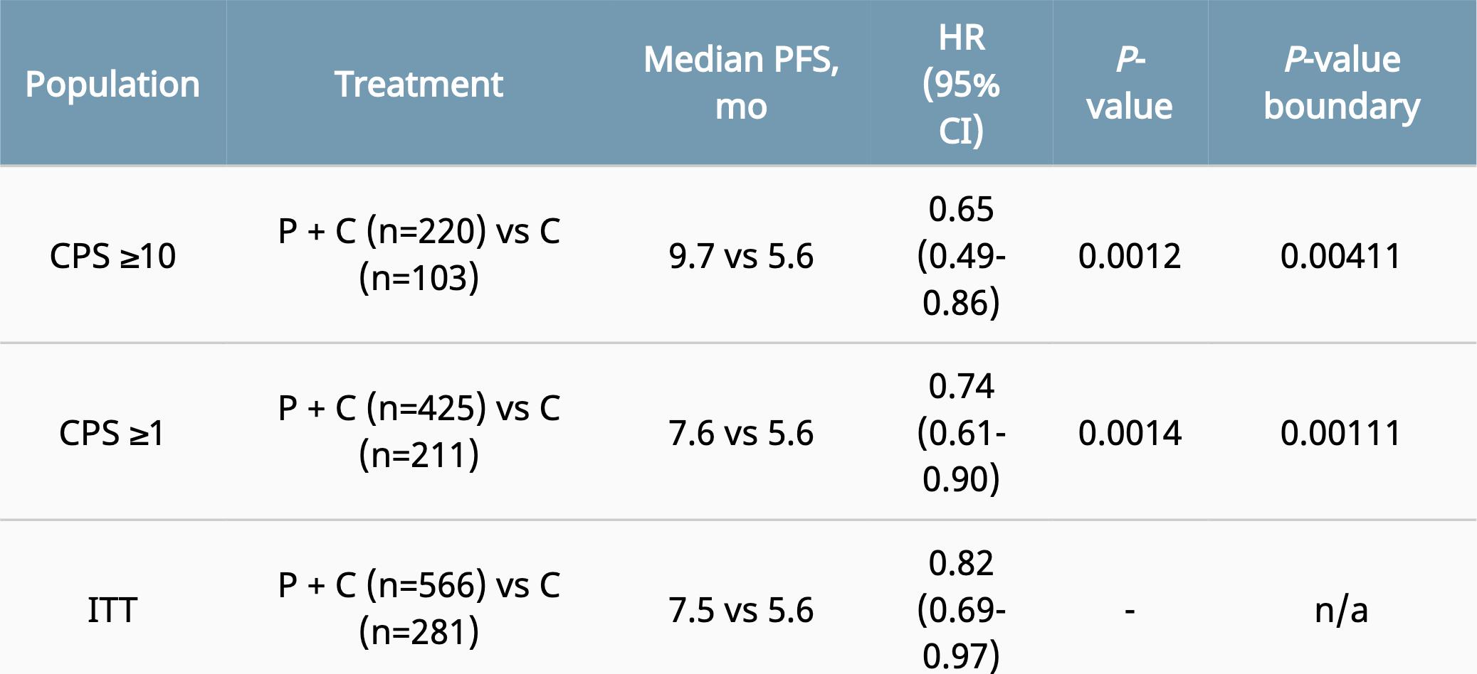 nct02819518 results 03 - «Китруда» разрешен для первоочередного лечения трижды негативного рака молочной железы