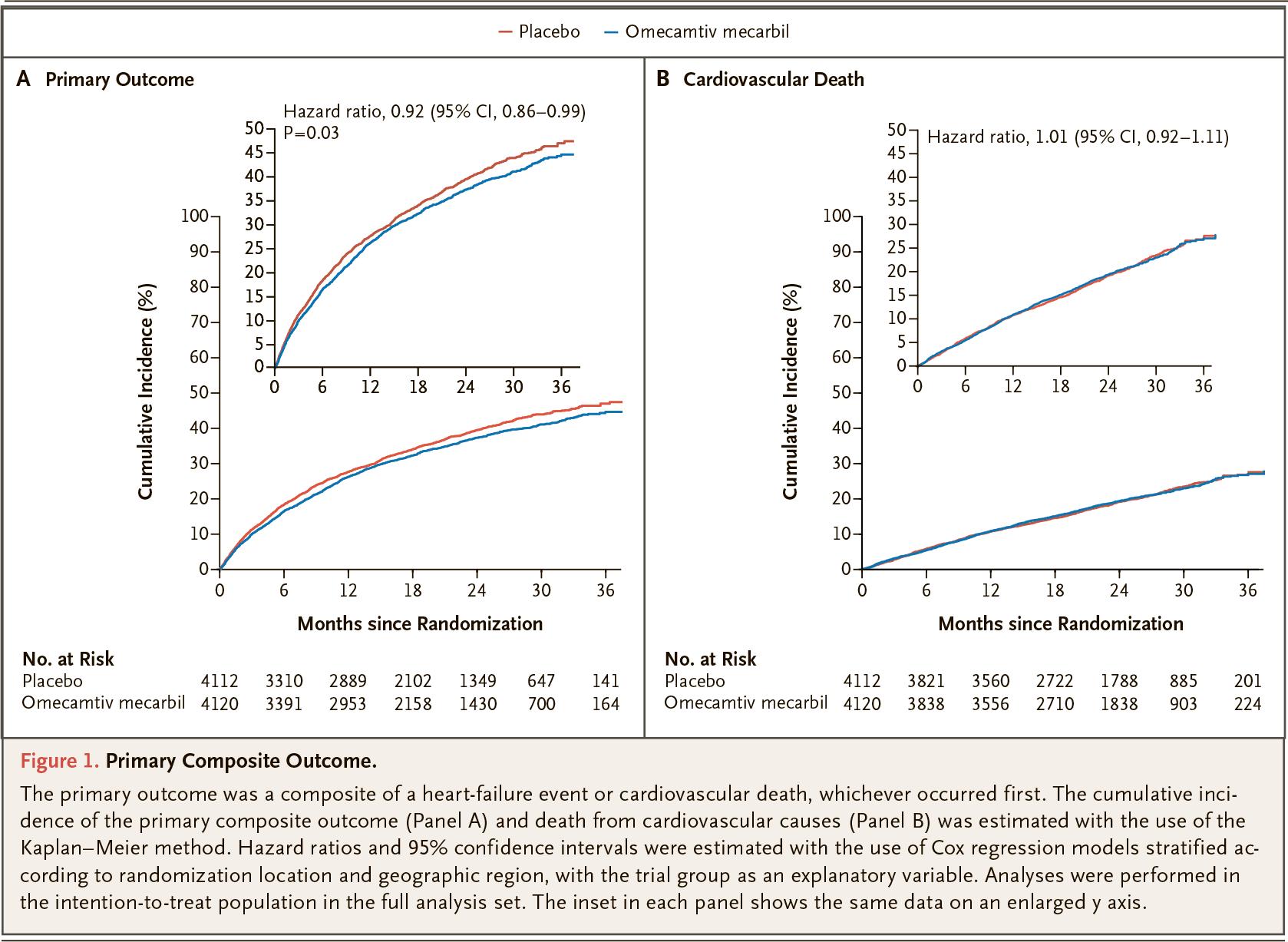 nct02929329 results 01 - Омекамтив мекарбил от сердечной недостаточности: хорошо, да худо