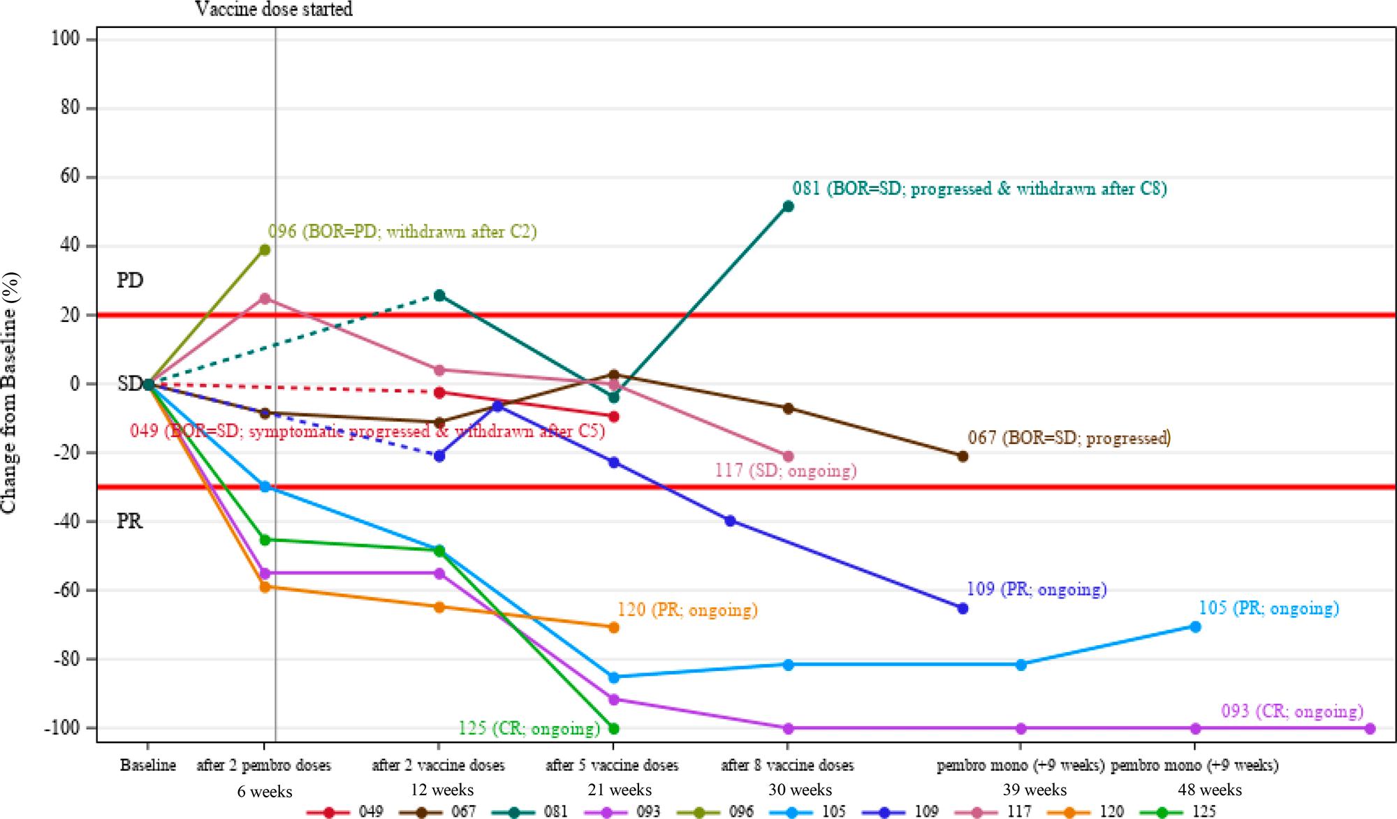 nct03313778 results 02 - Moderna mRNA-4157: персонализированная противораковая вакцина, которая работает