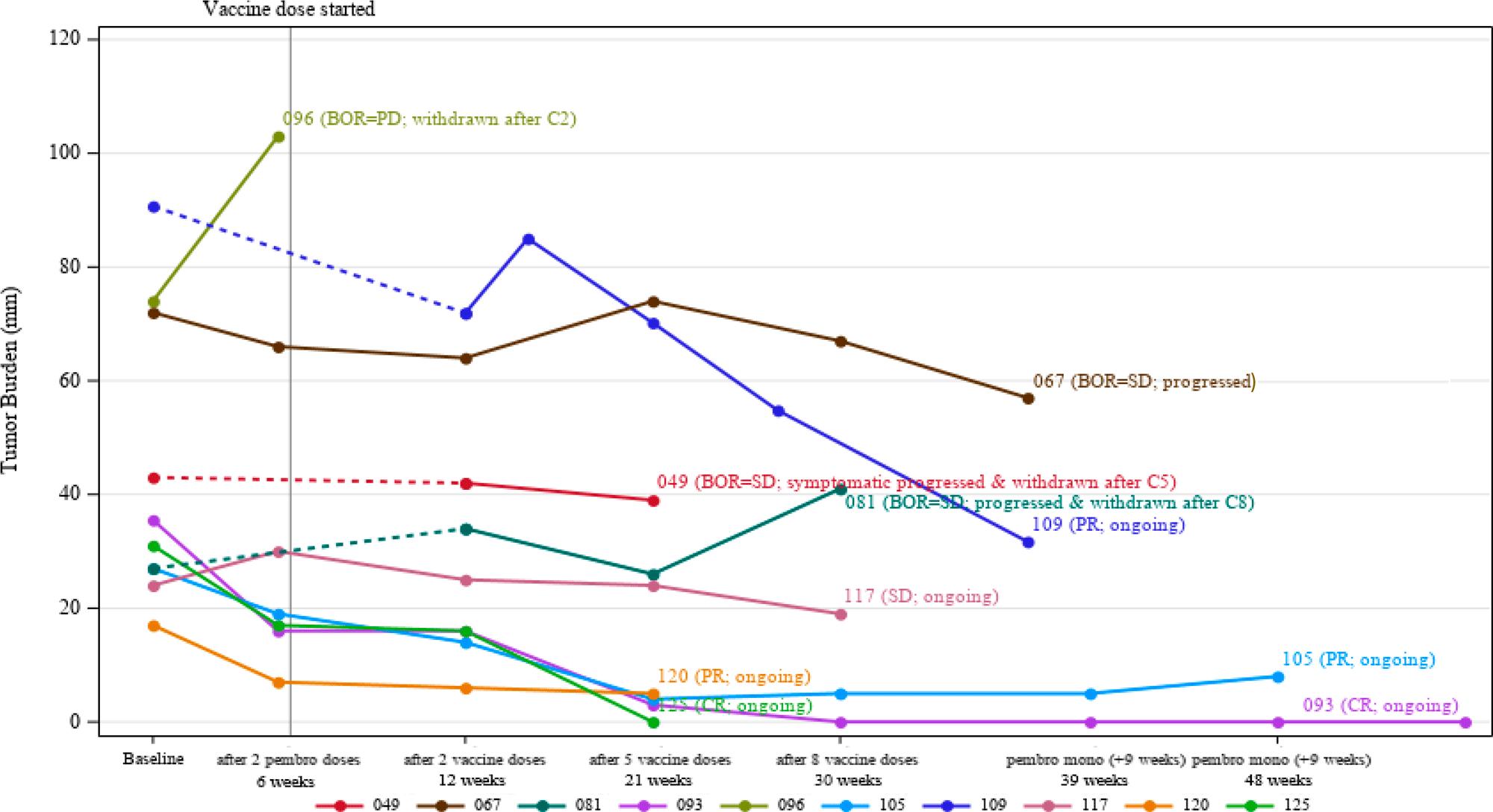 nct03313778 results 03 - Moderna mRNA-4157: персонализированная противораковая вакцина, которая работает