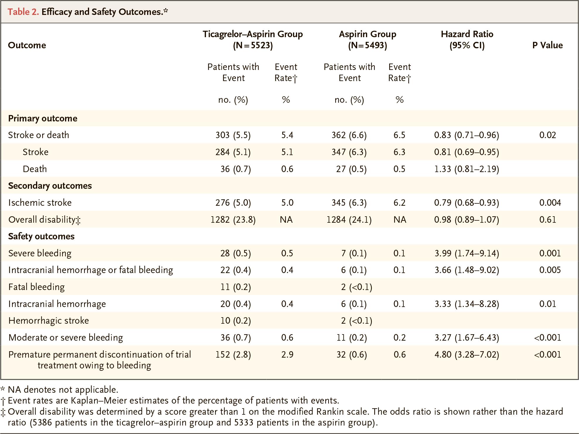 nct03354429 results 01 - «Брилинта»: эффективная профилактика инсультов